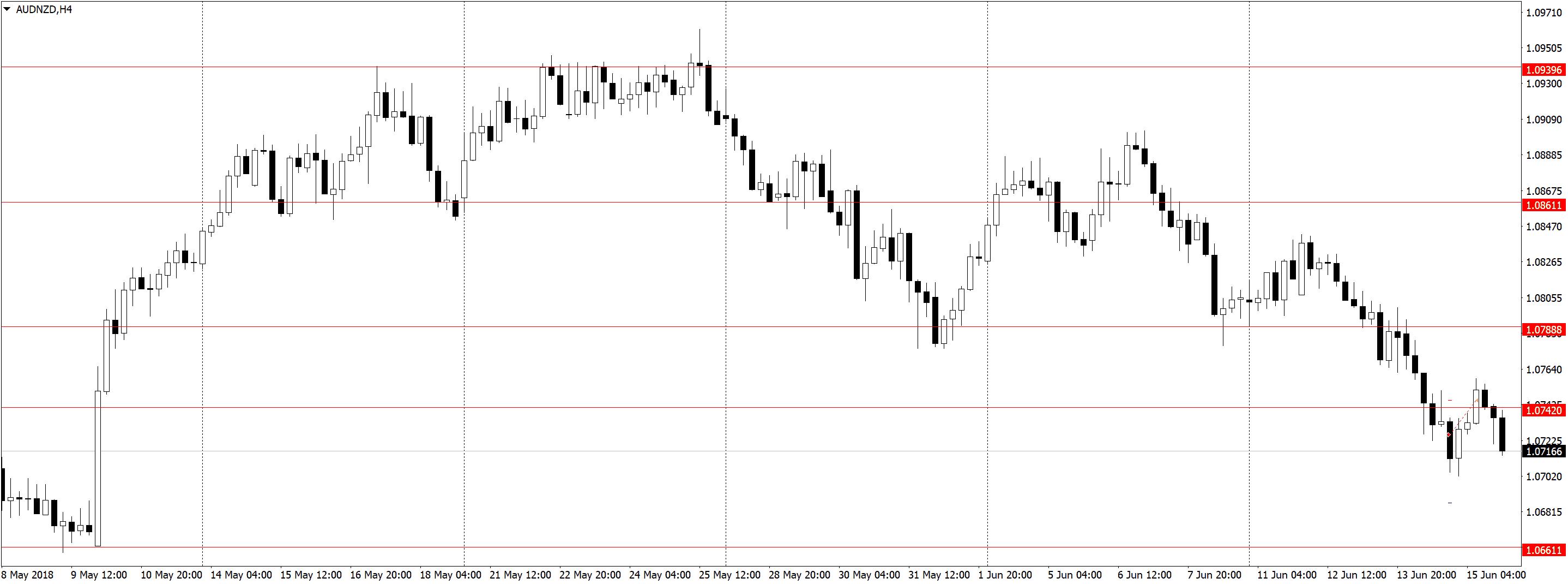 AUDNZDH4 1 Усталость от трейдинга, торговля акций, переторговка
