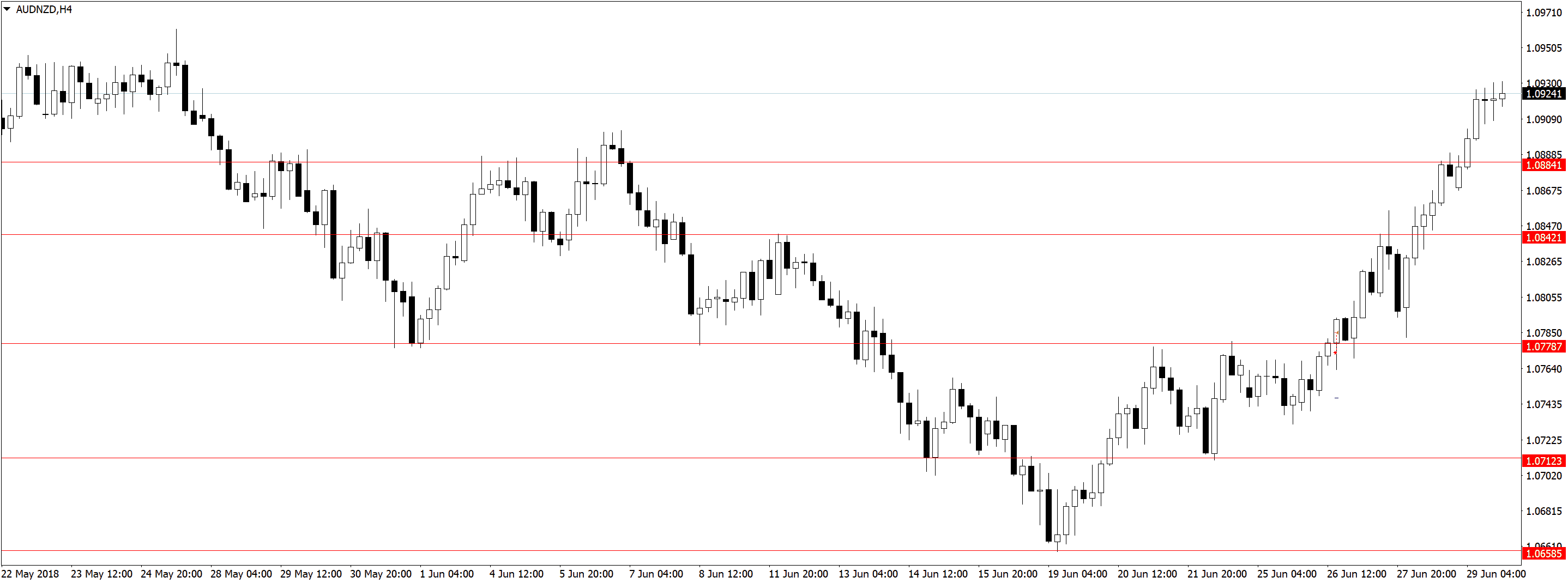 AUDNZDH4 2 Торговля по дневным графикам, ложные пробои и прайс экшен