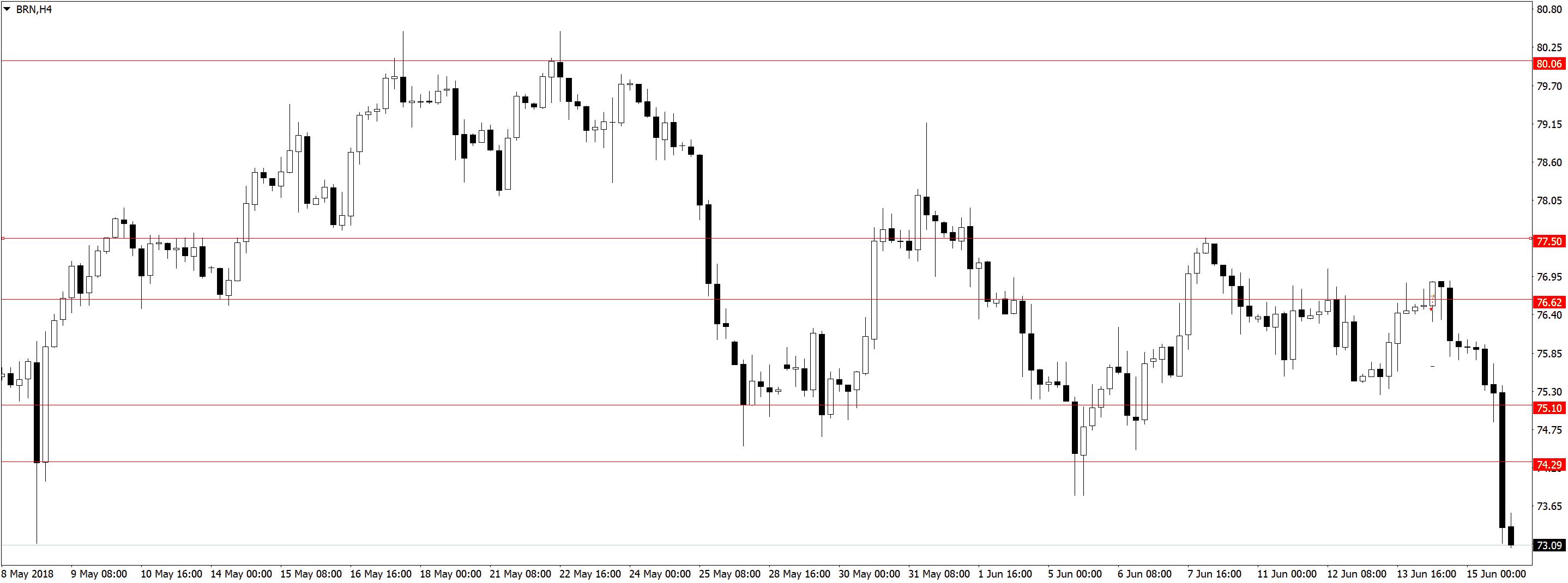 BRNH4 Усталость от трейдинга, торговля акций, переторговка