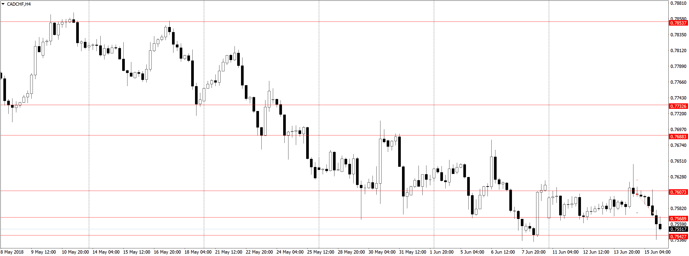 CADCHFH4 1 Усталость от трейдинга, торговля акций, переторговка