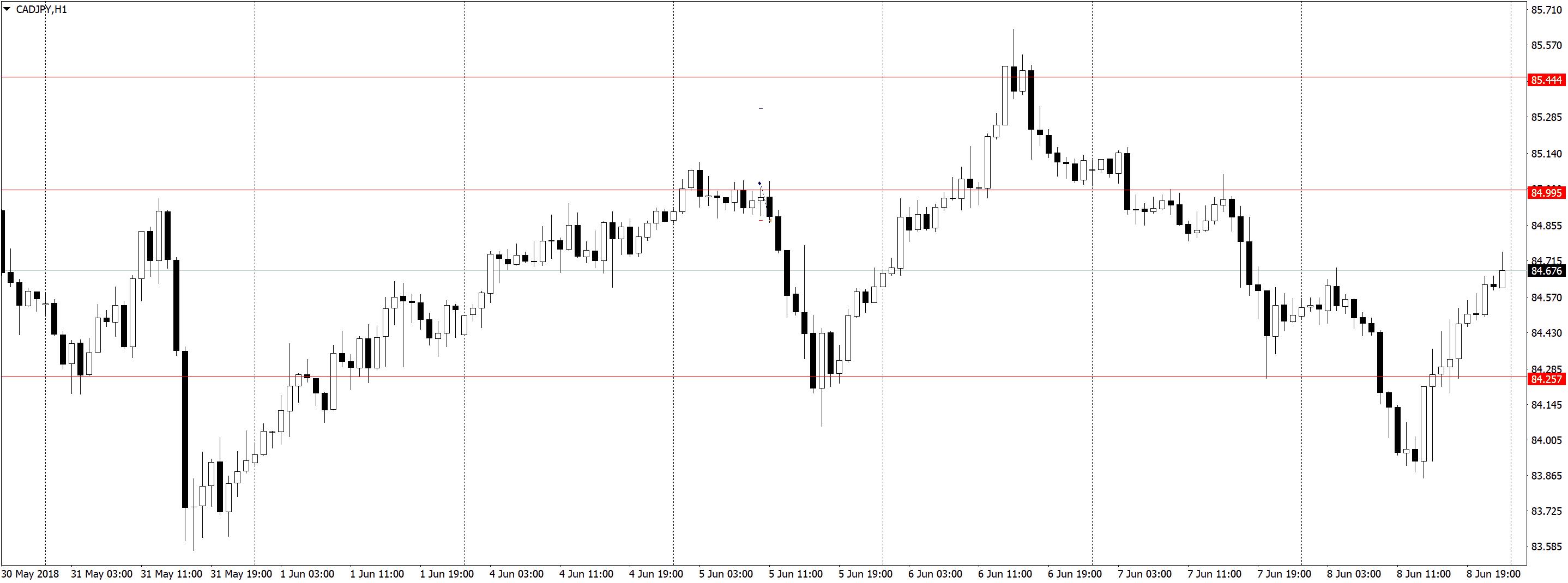 CADJPYH1 Торговля по H1, трейдинг в удовольствие, три состояния рынка