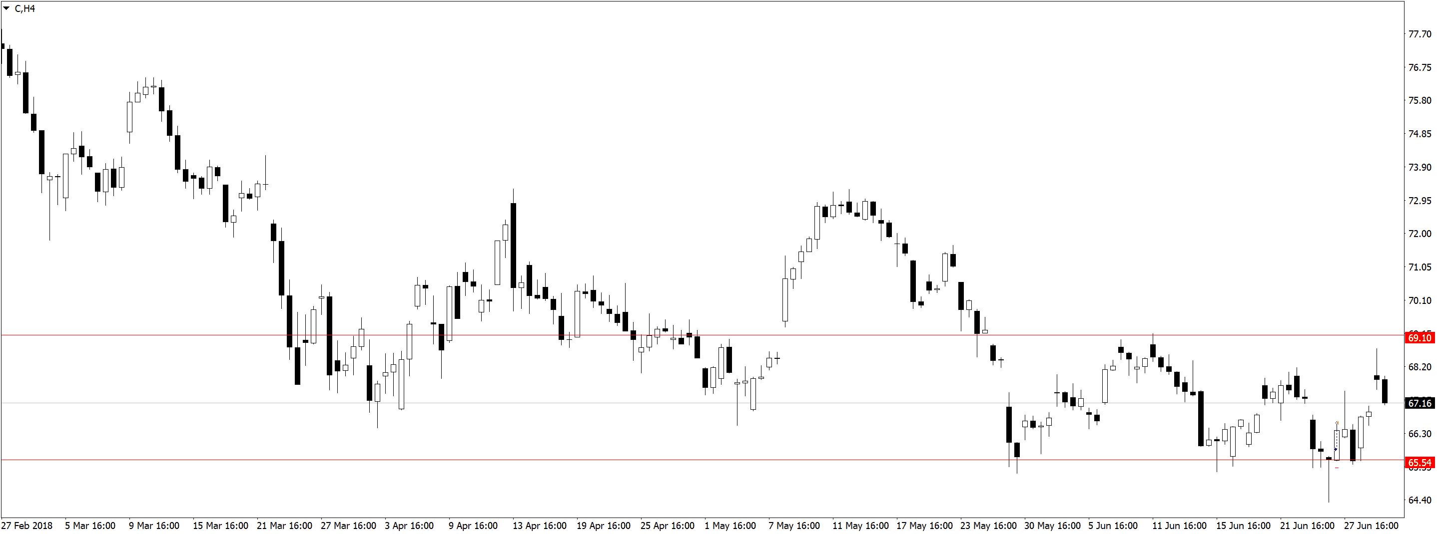 CH4 Торговля по дневным графикам, ложные пробои и прайс экшен