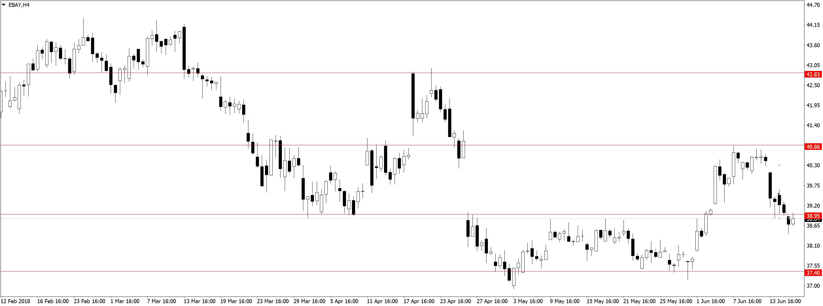 EBAYH4 Усталость от трейдинга, торговля акций, переторговка