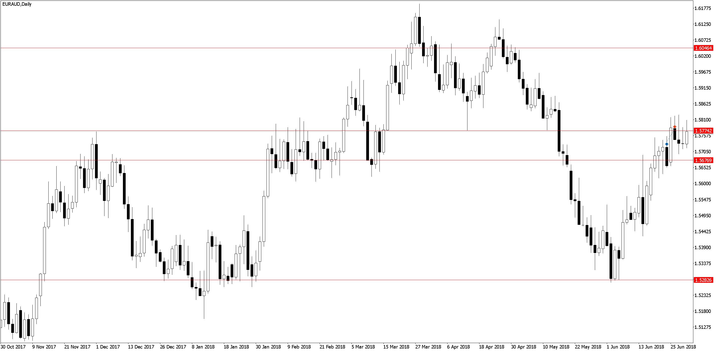 EURAUDDaily Торговля по дневным графикам, ложные пробои и прайс экшен