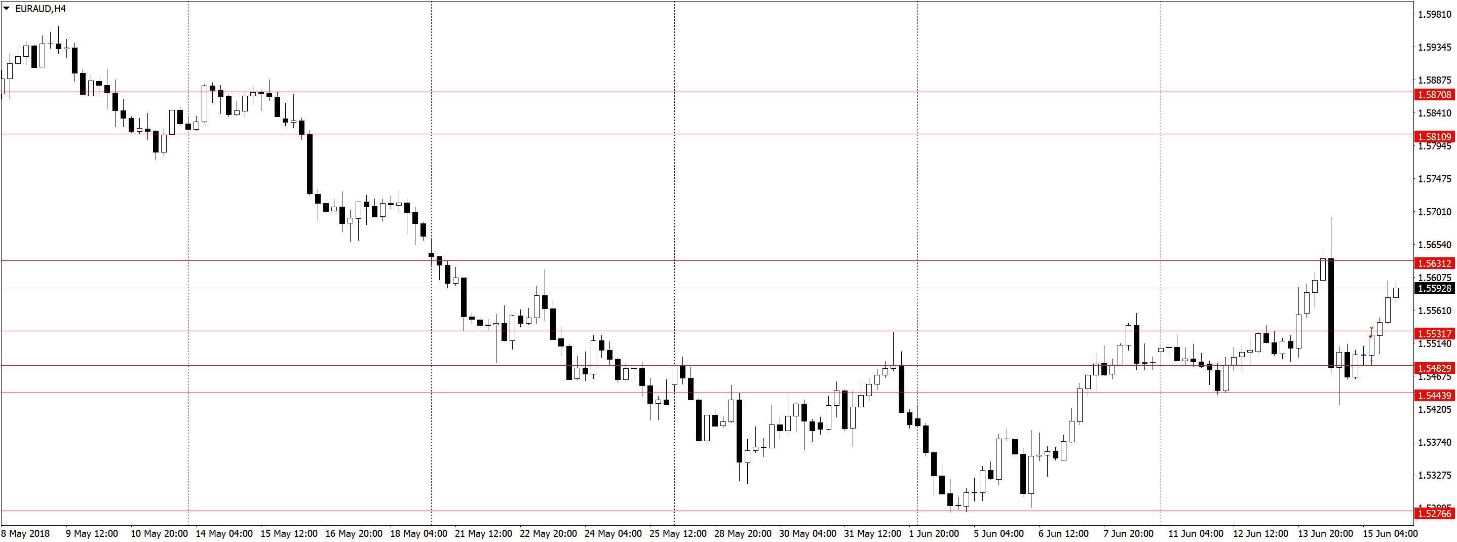 EURAUDH4 1 Усталость от трейдинга, торговля акций, переторговка