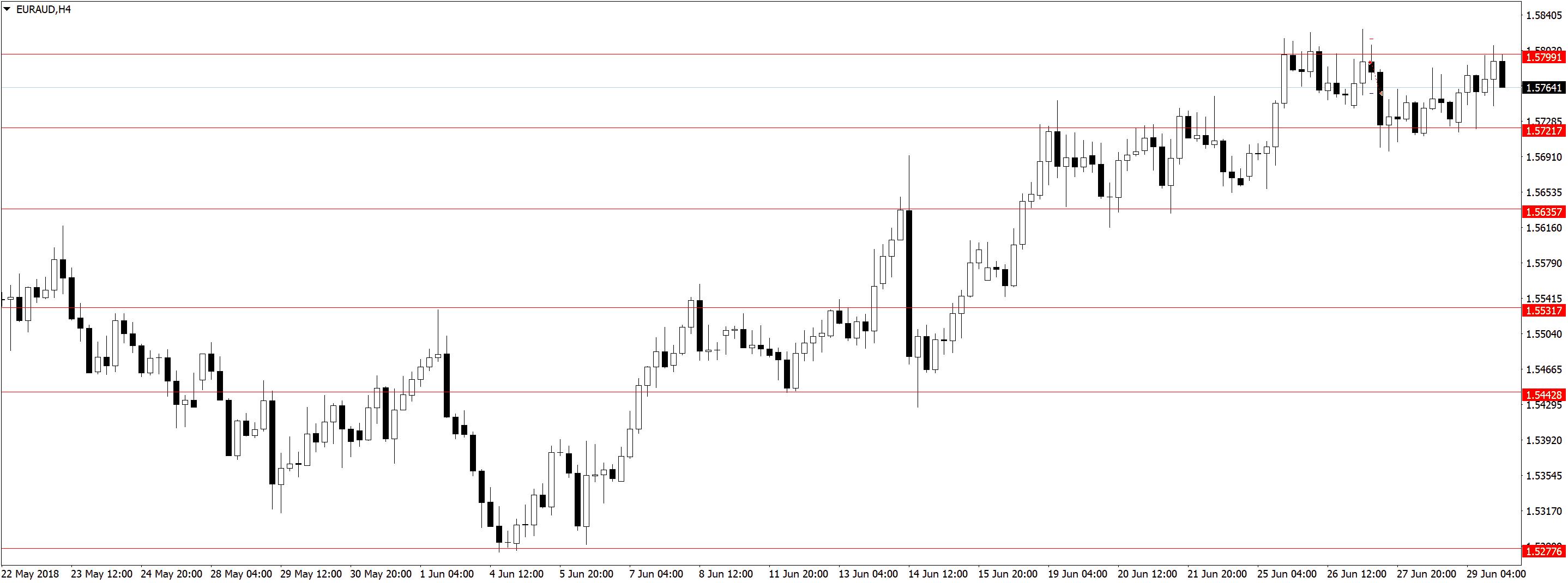 EURAUDH4 3 Торговля по дневным графикам, ложные пробои и прайс экшен