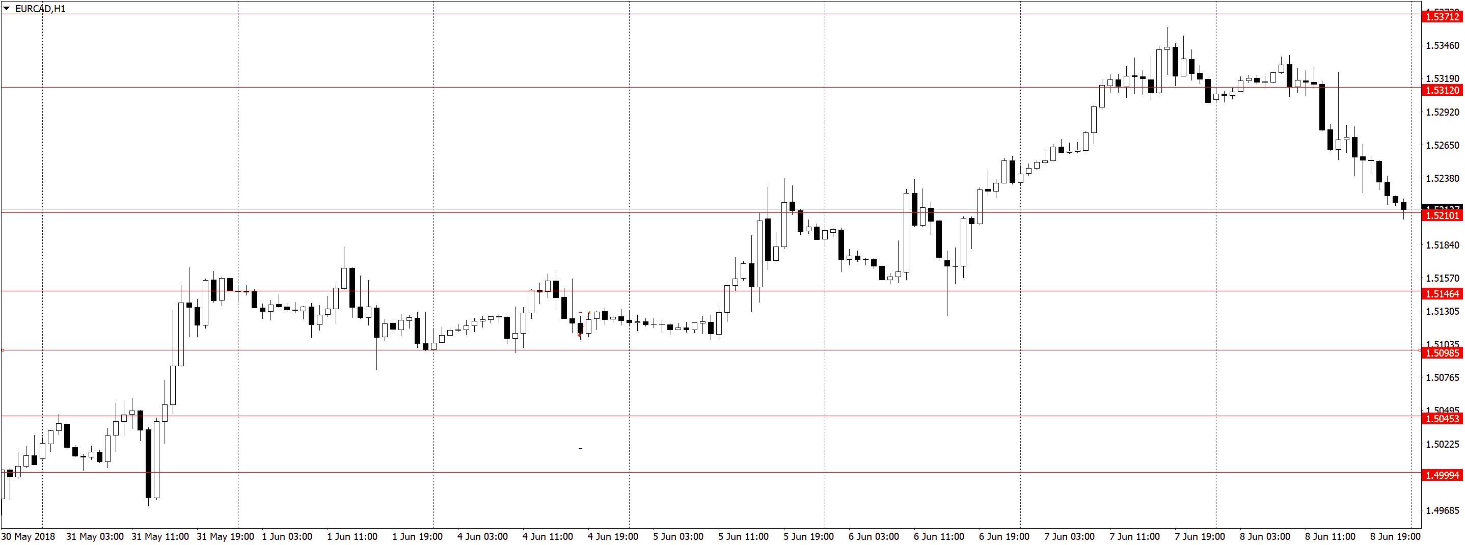 EURCADH1 1 Торговля по H1, трейдинг в удовольствие, три состояния рынка