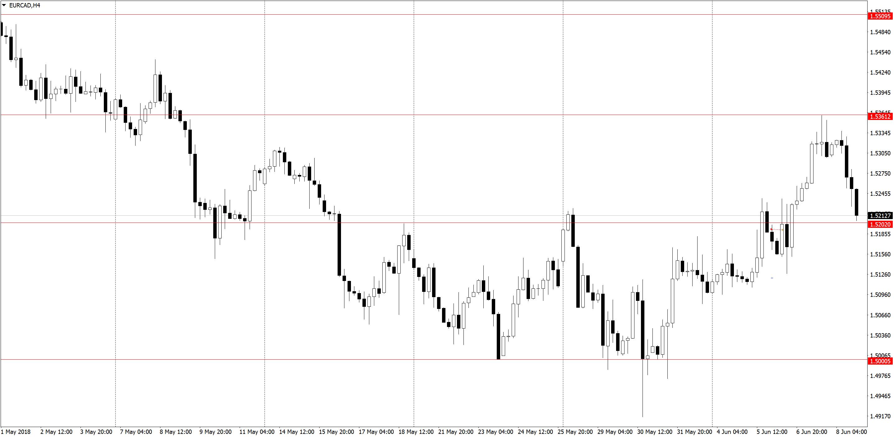 EURCADH4 1 Торговля по H1, трейдинг в удовольствие, три состояния рынка