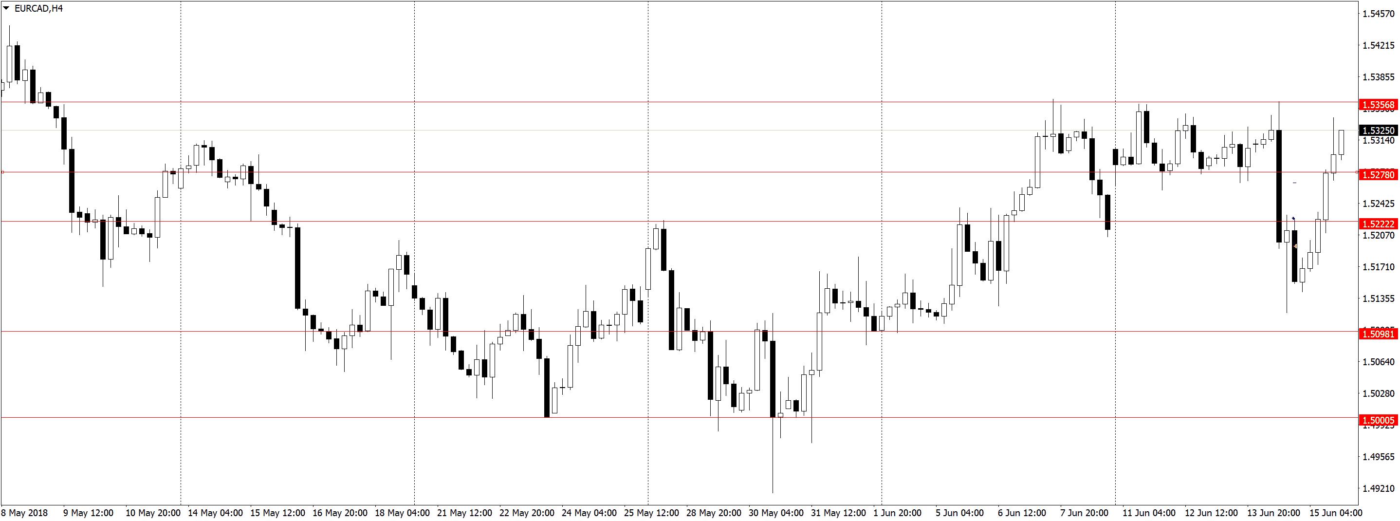 EURCADH4 3 Усталость от трейдинга, торговля акций, переторговка