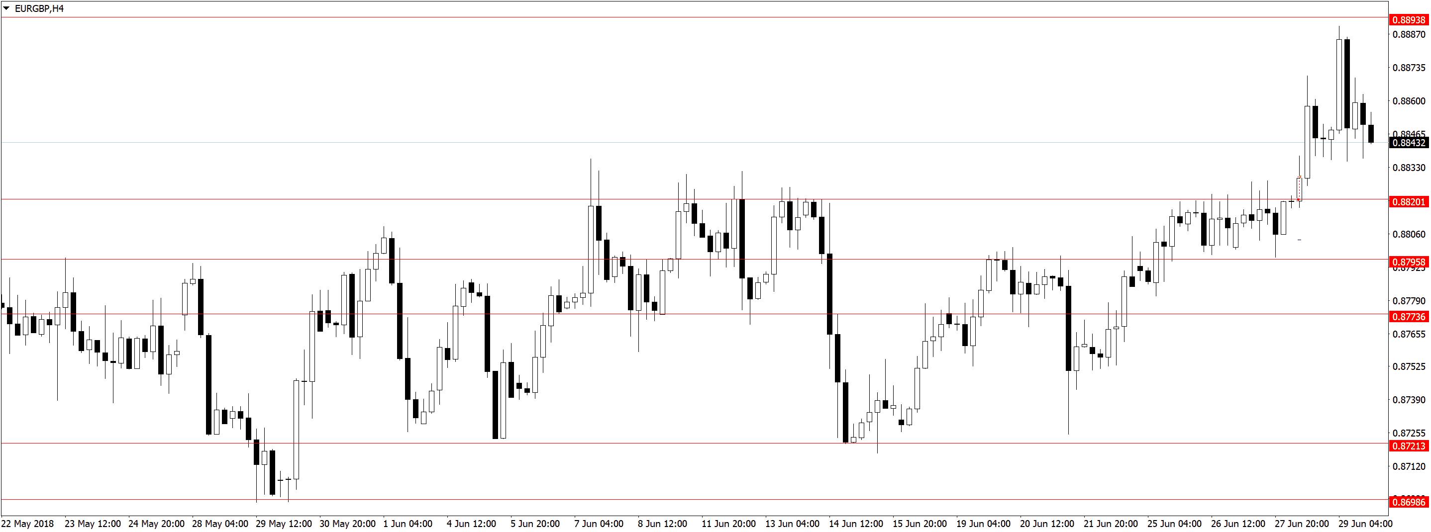 EURGBPH4 Торговля по дневным графикам, ложные пробои и прайс экшен