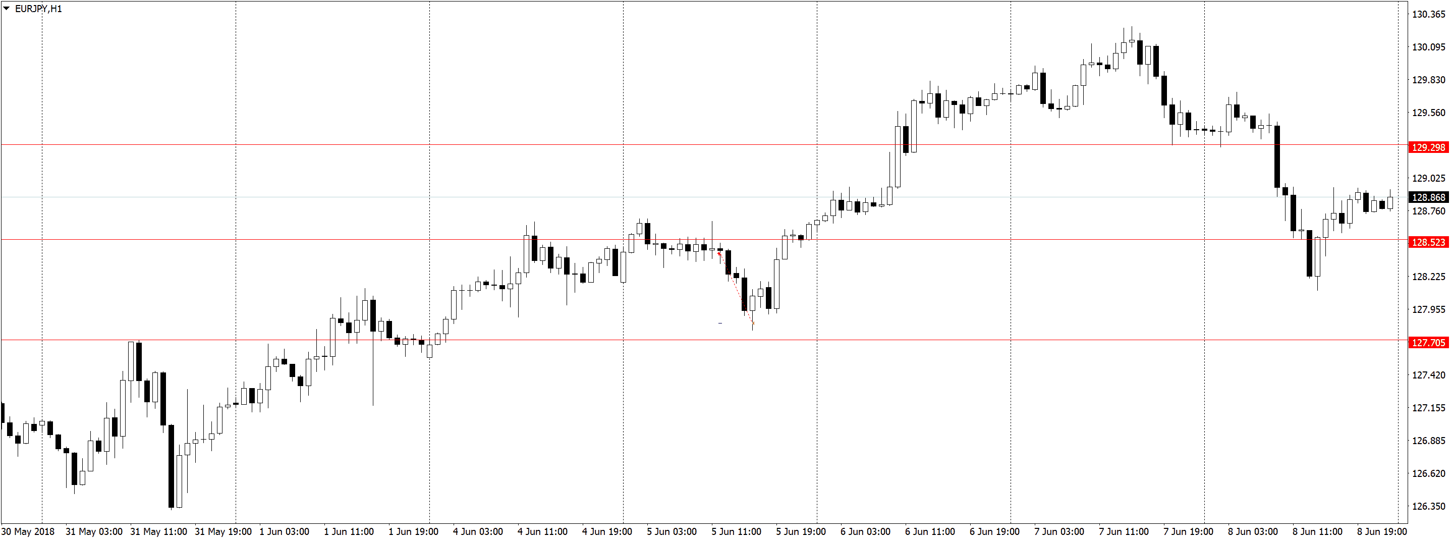 EURJPYH1 1 Торговля по H1, трейдинг в удовольствие, три состояния рынка