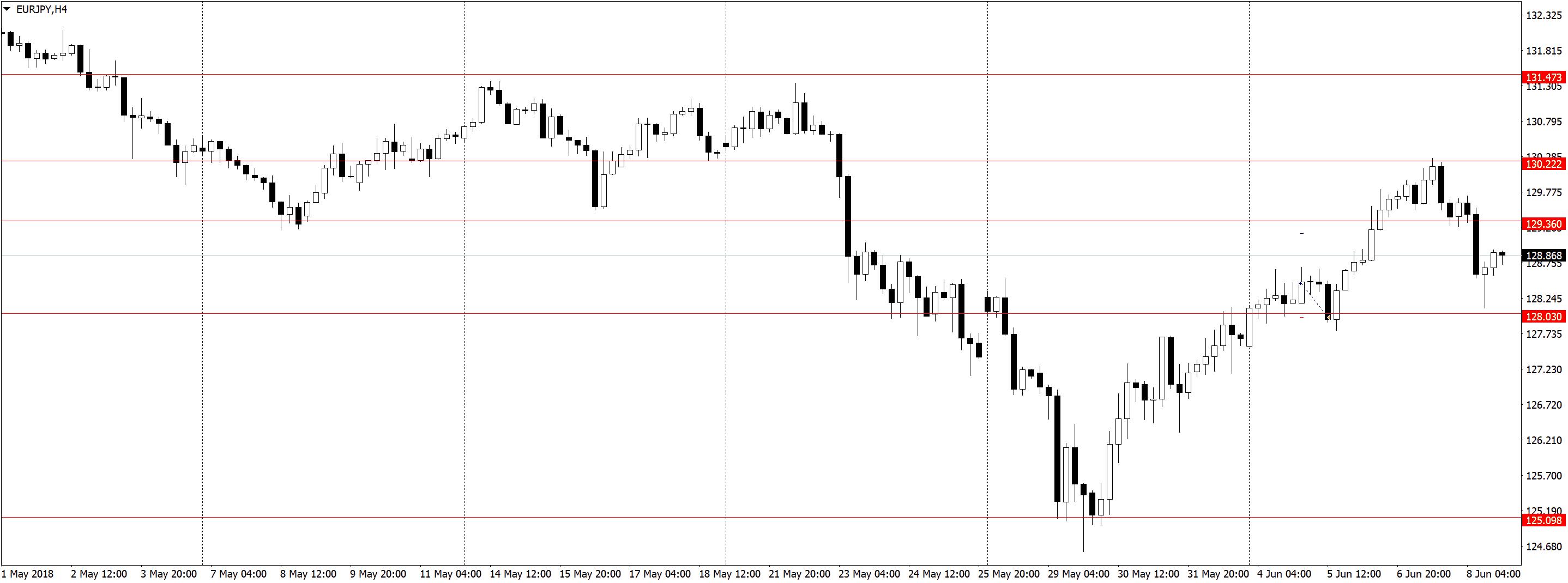 EURJPYH4 Торговля по H1, трейдинг в удовольствие, три состояния рынка