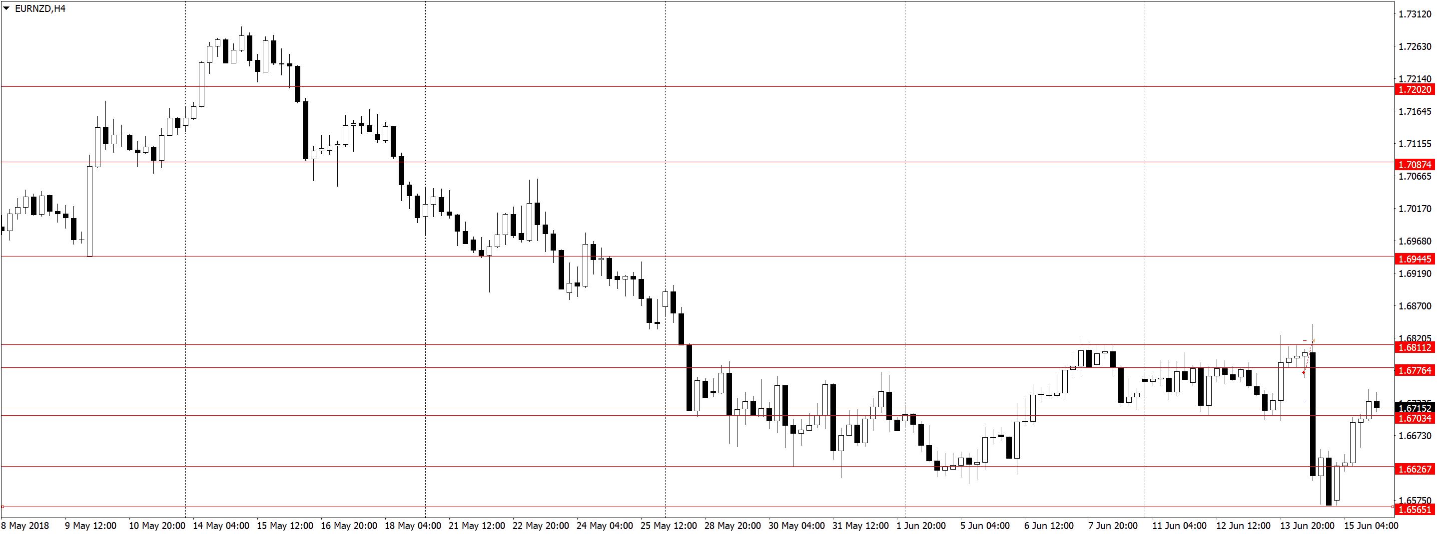 EURNZDH4 Усталость от трейдинга, торговля акций, переторговка
