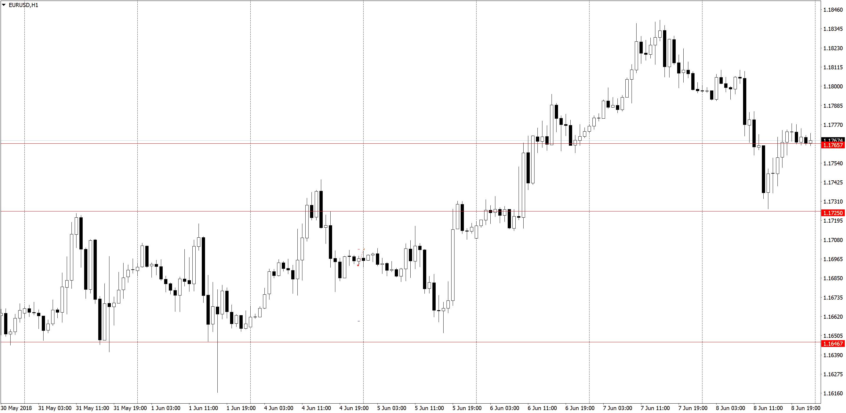 EURUSDH1 1 Торговля по H1, трейдинг в удовольствие, три состояния рынка