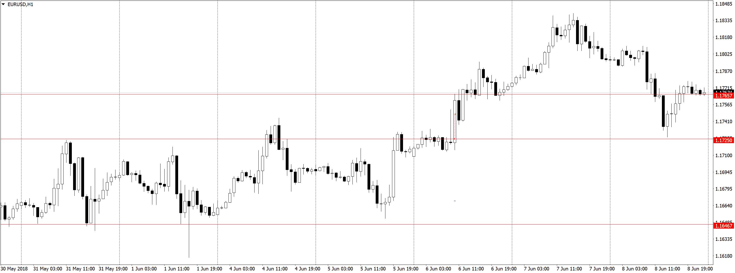 EURUSDH1 2 1 Торговля по H1, трейдинг в удовольствие, три состояния рынка