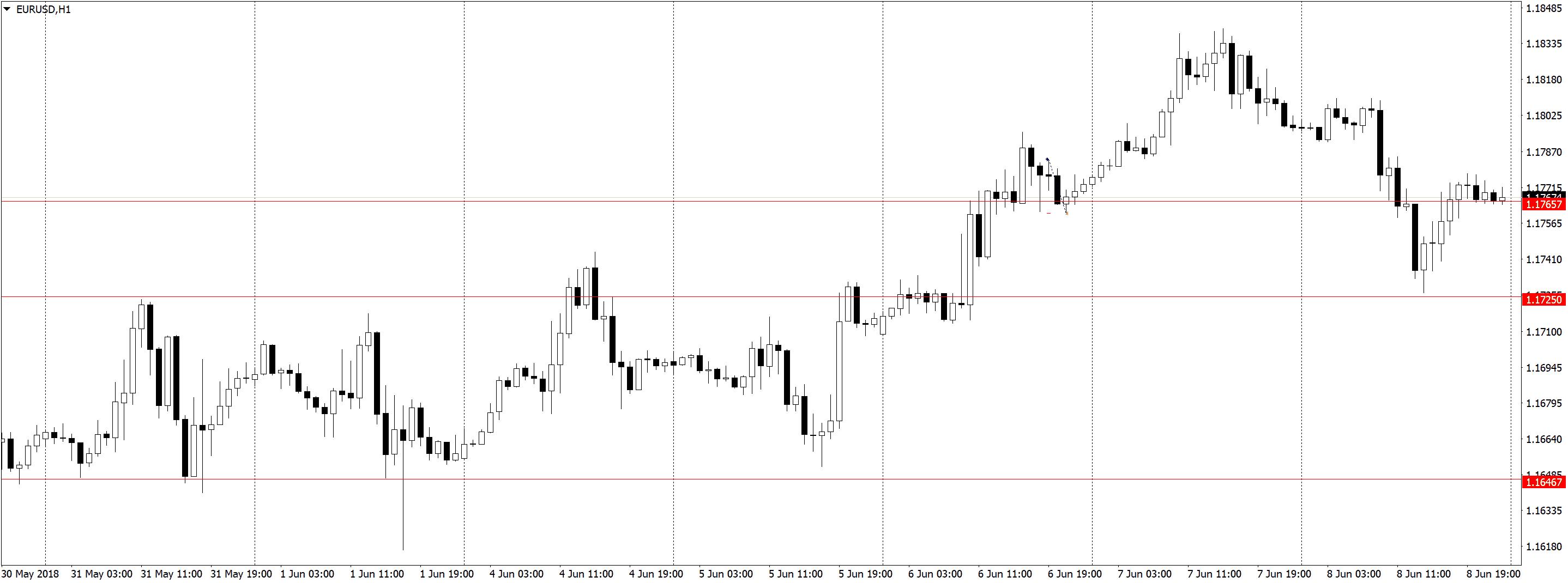 EURUSDH1 3 Торговля по H1, трейдинг в удовольствие, три состояния рынка
