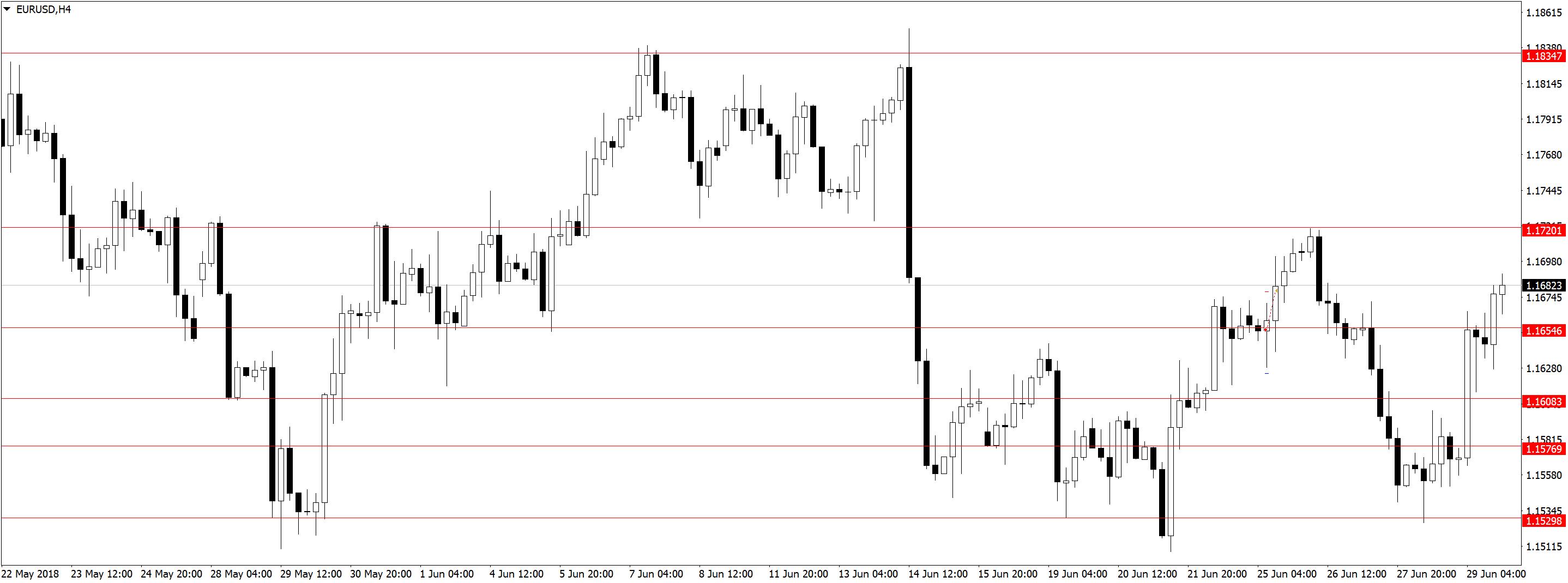 EURUSDH4 1 Торговля по дневным графикам, ложные пробои и прайс экшен
