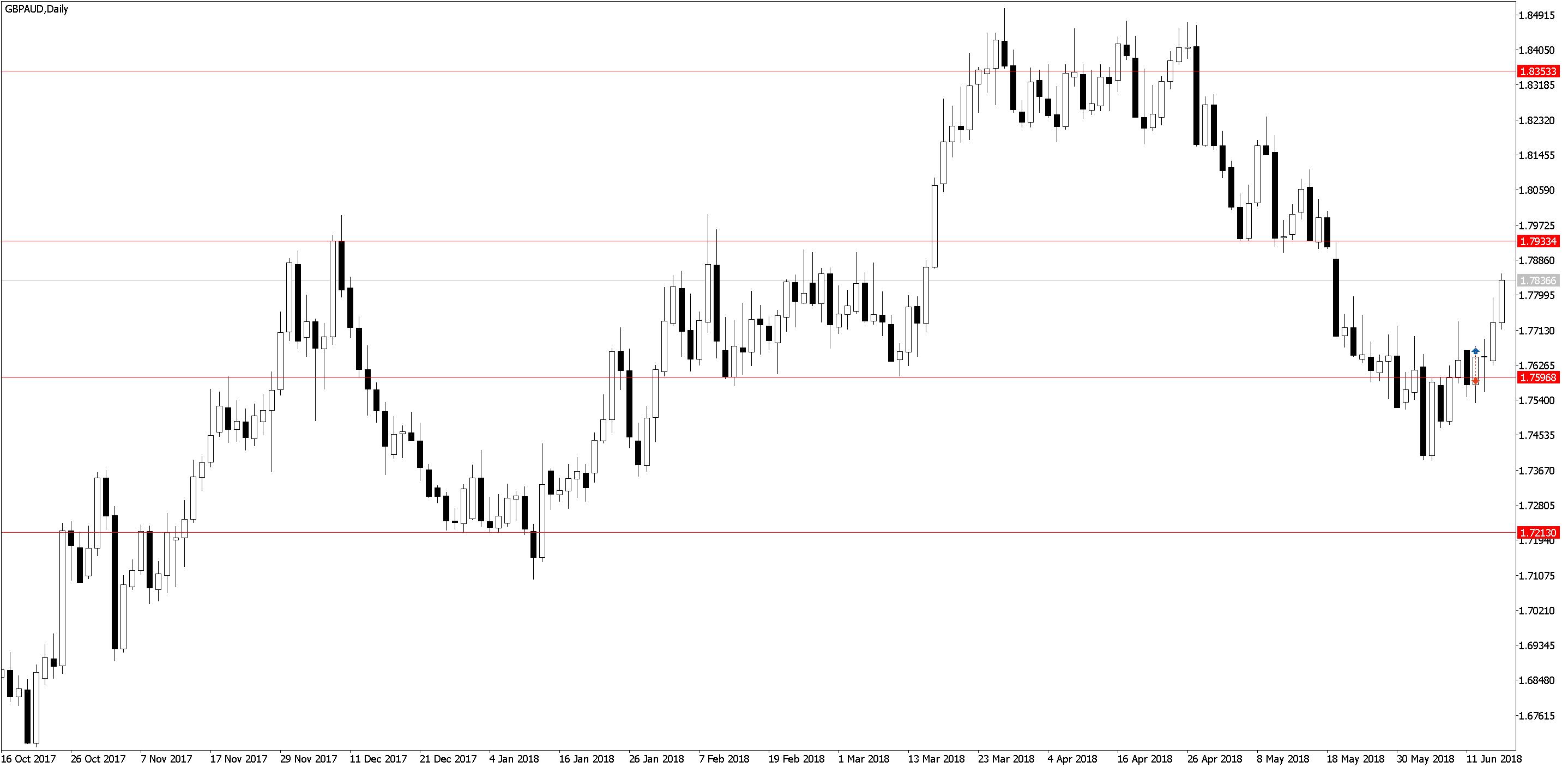 GBPAUDDaily Усталость от трейдинга, торговля акций, переторговка