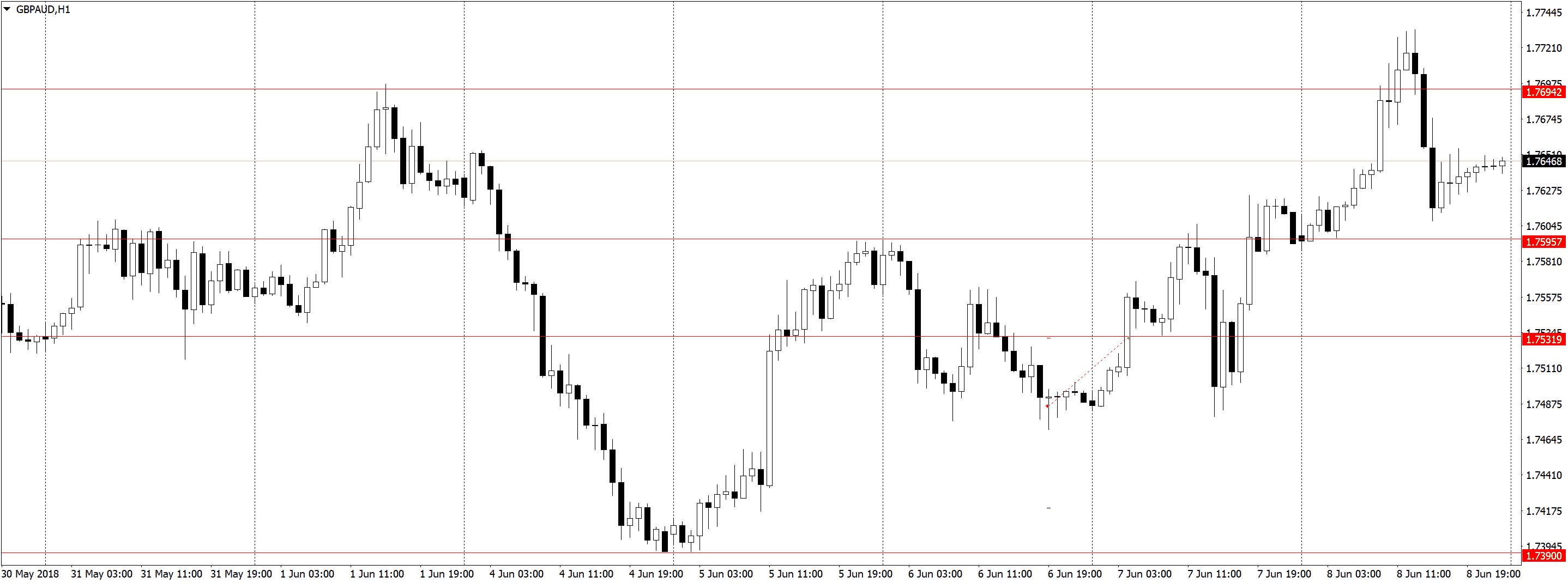 GBPAUDH1 Торговля по H1, трейдинг в удовольствие, три состояния рынка
