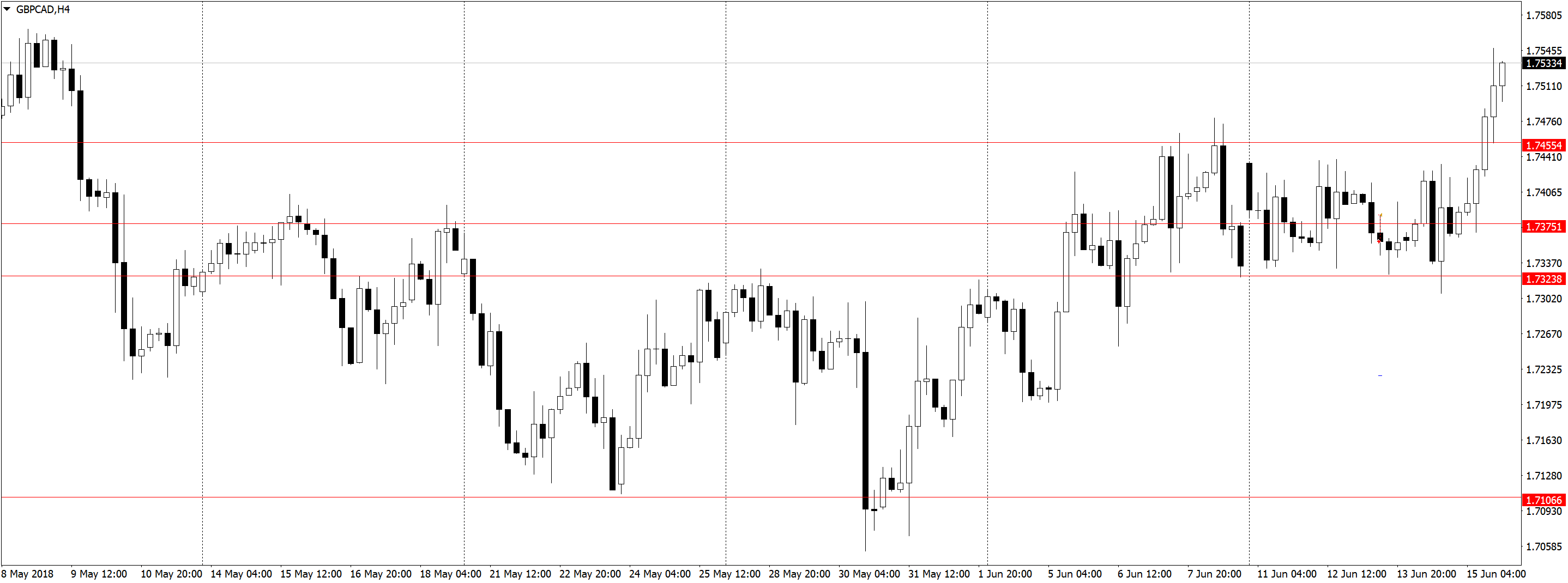 GBPCADH4 Усталость от трейдинга, торговля акций, переторговка
