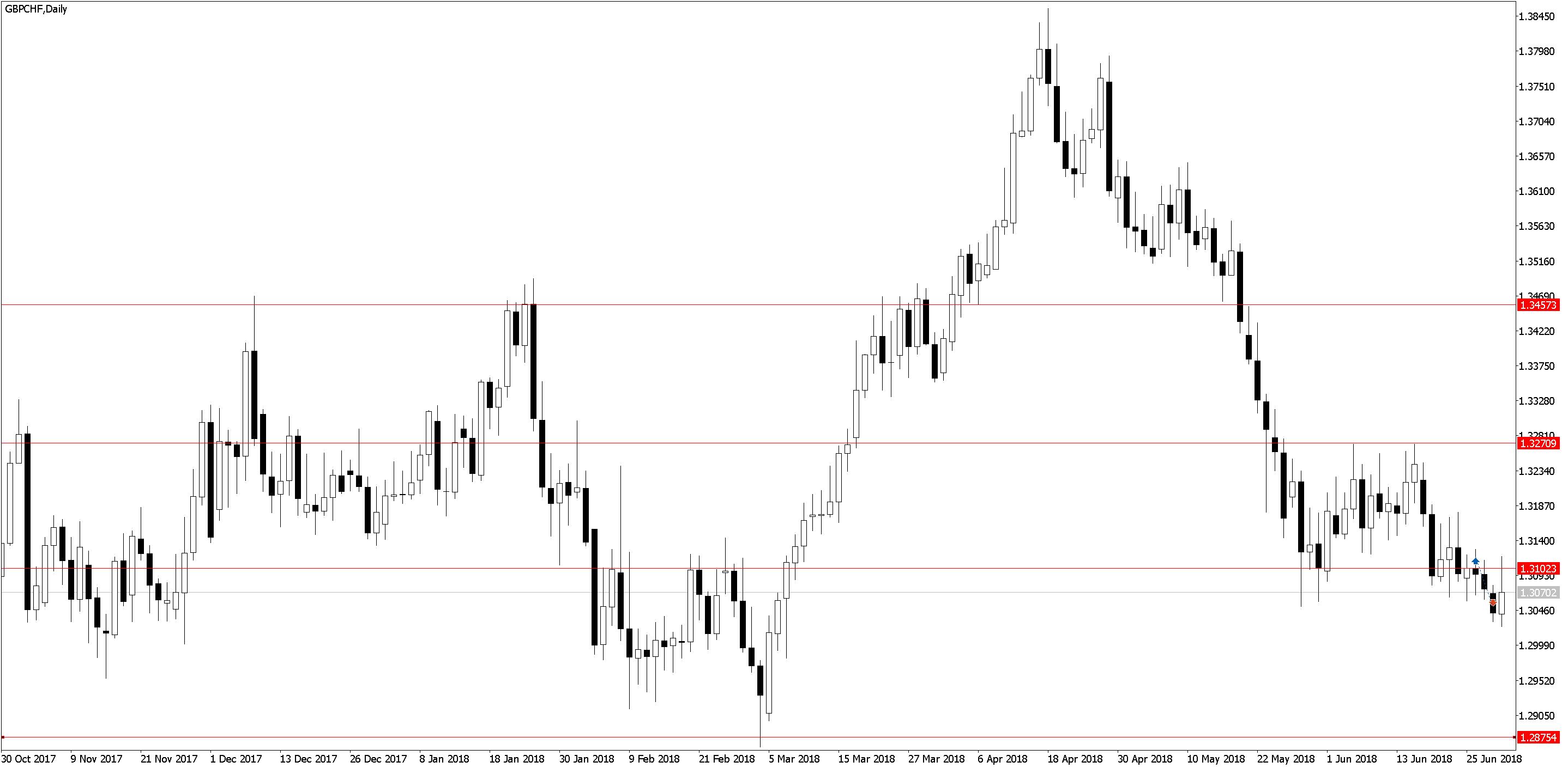 GBPCHFDaily 1 Торговля по дневным графикам, ложные пробои и прайс экшен