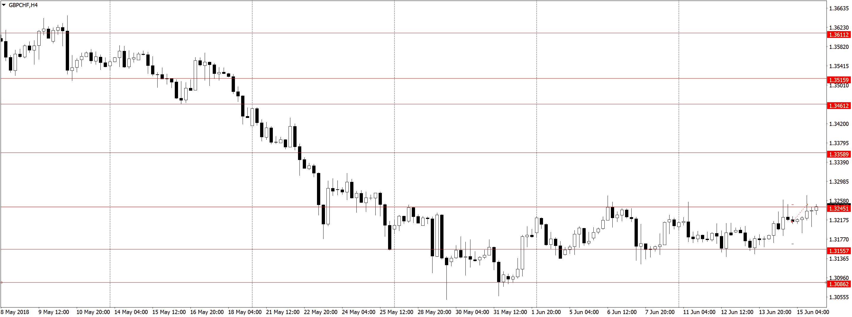 GBPCHFH4 Усталость от трейдинга, торговля акций, переторговка