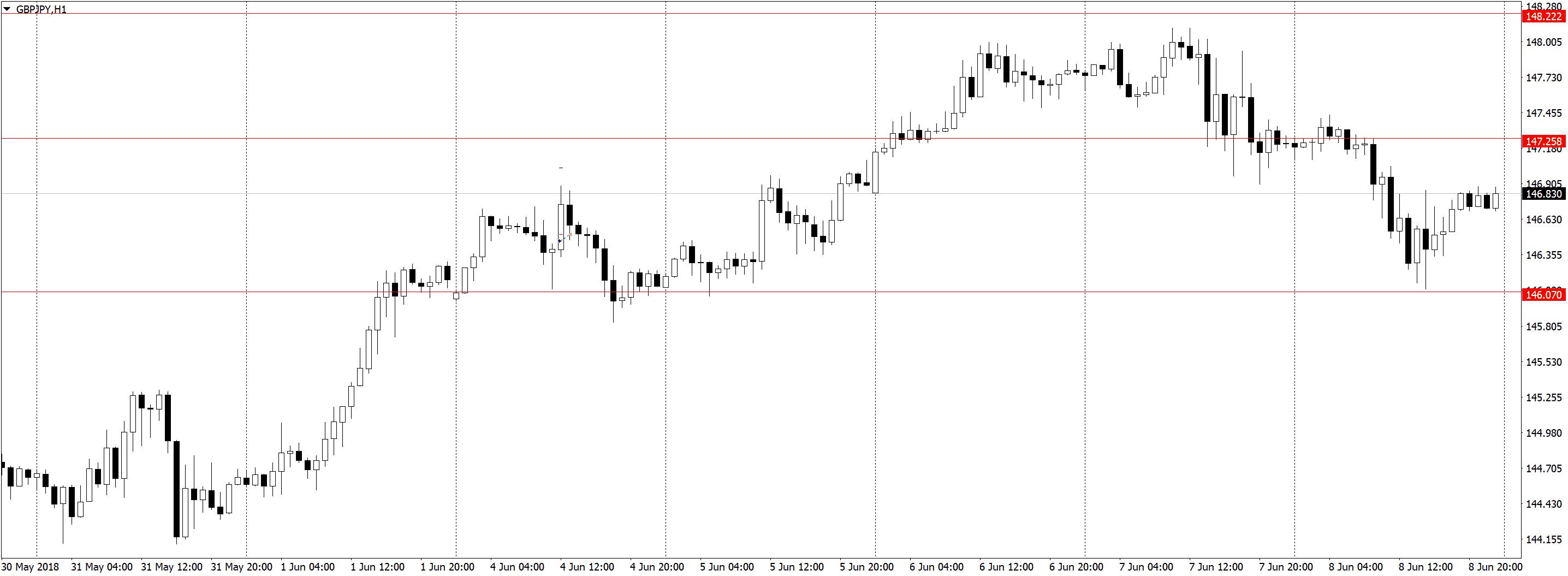 GBPJPYH1 Торговля по H1, трейдинг в удовольствие, три состояния рынка