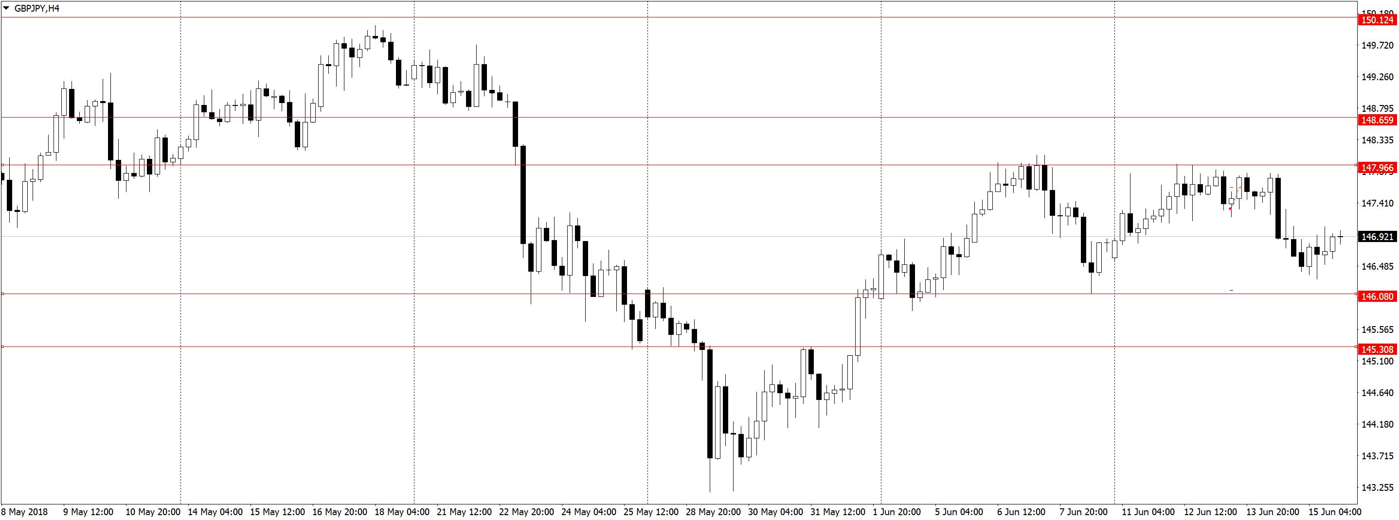GBPJPYH4 Усталость от трейдинга, торговля акций, переторговка