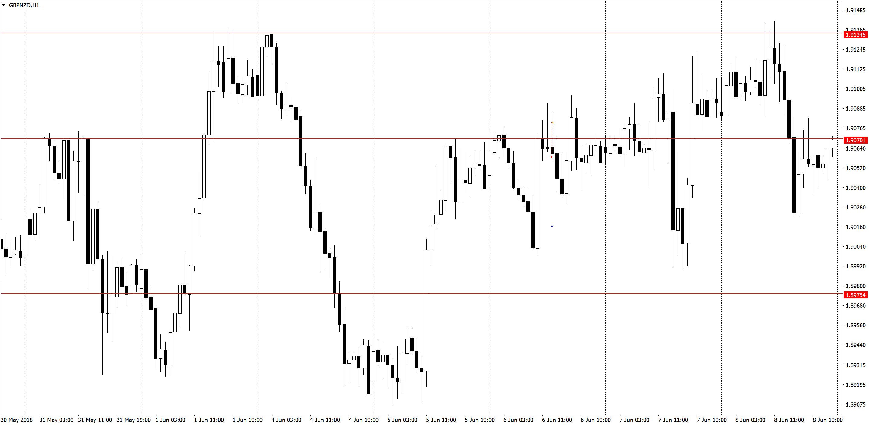 GBPNZDH1 1 Торговля по H1, трейдинг в удовольствие, три состояния рынка