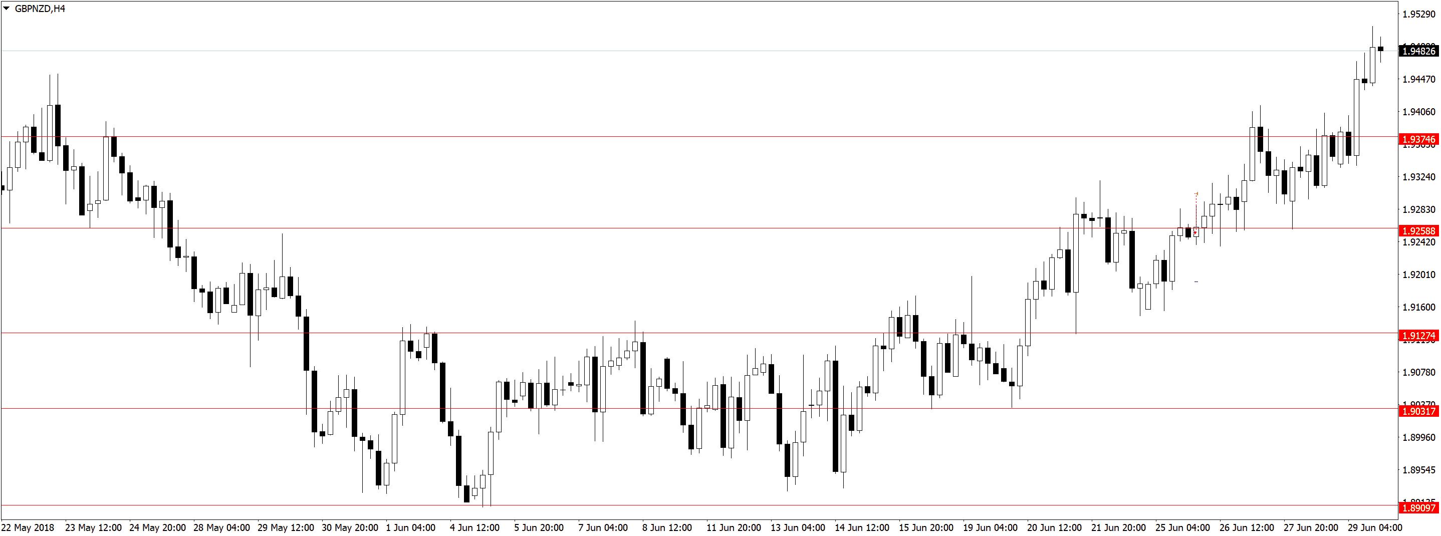 GBPNZDH4 1 Торговля по дневным графикам, ложные пробои и прайс экшен