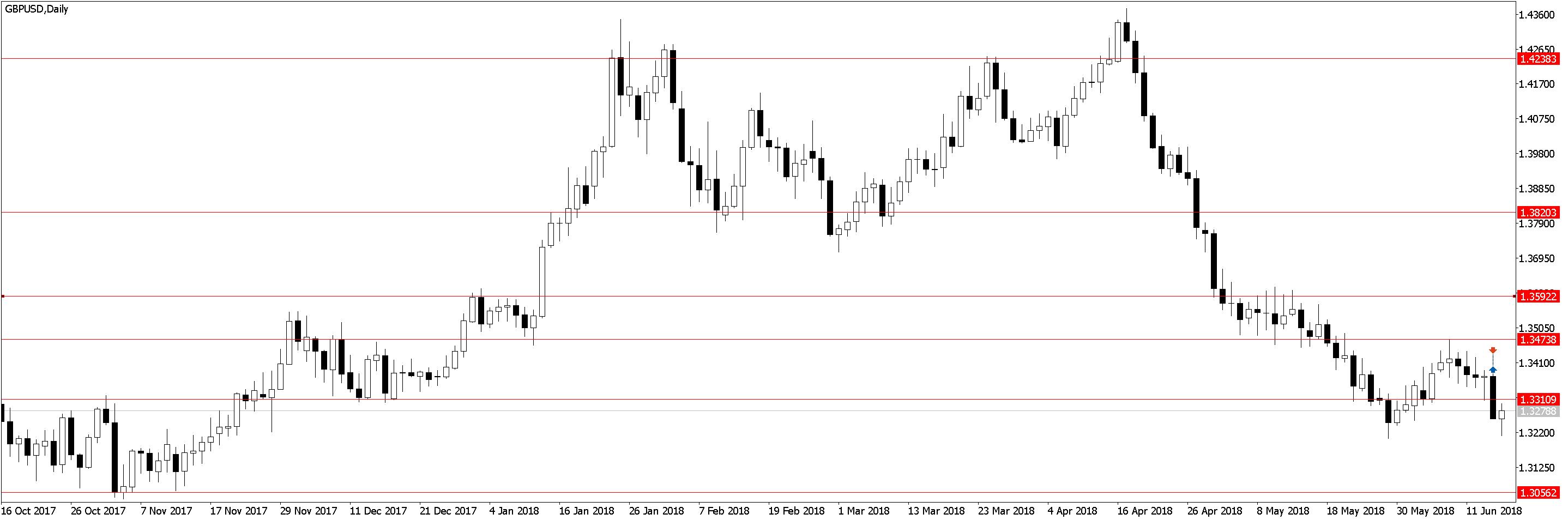 GBPUSDDaily 1 Усталость от трейдинга, торговля акций, переторговка