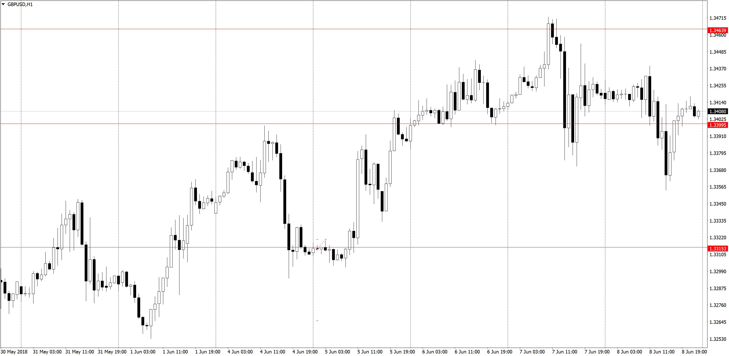 GBPUSDH1 1 Торговля по H1, трейдинг в удовольствие, три состояния рынка