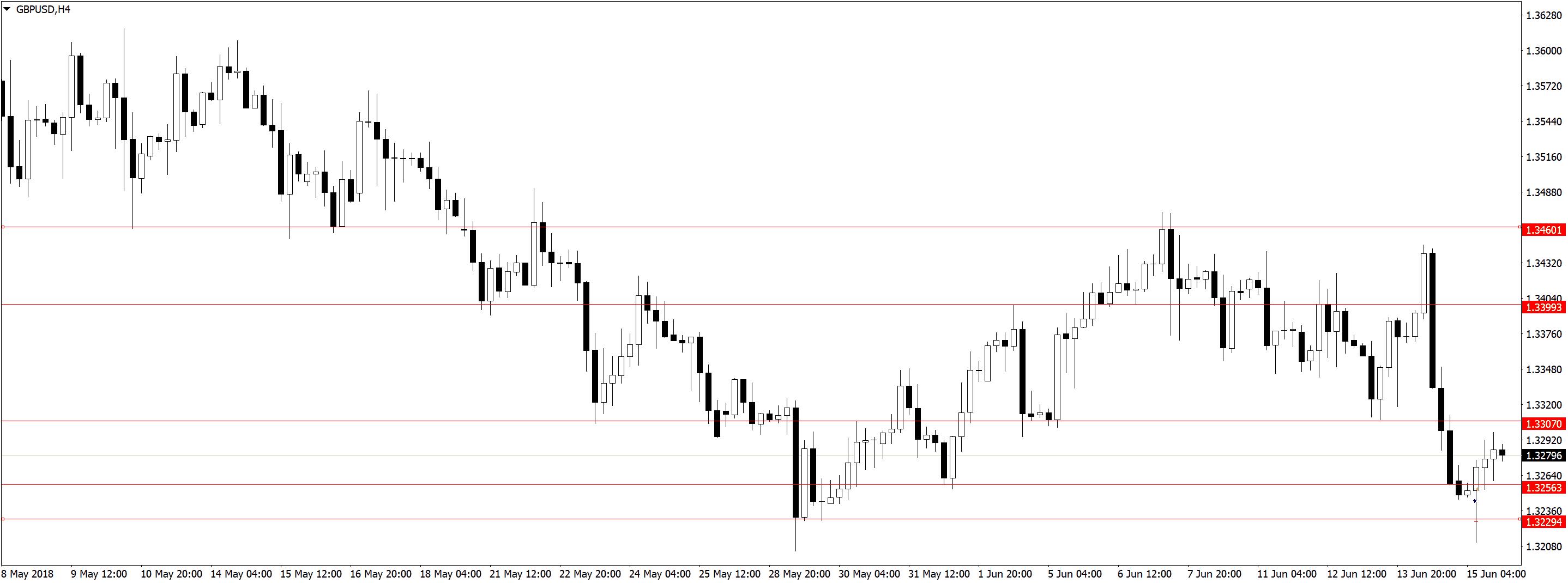 GBPUSDH4 Усталость от трейдинга, торговля акций, переторговка