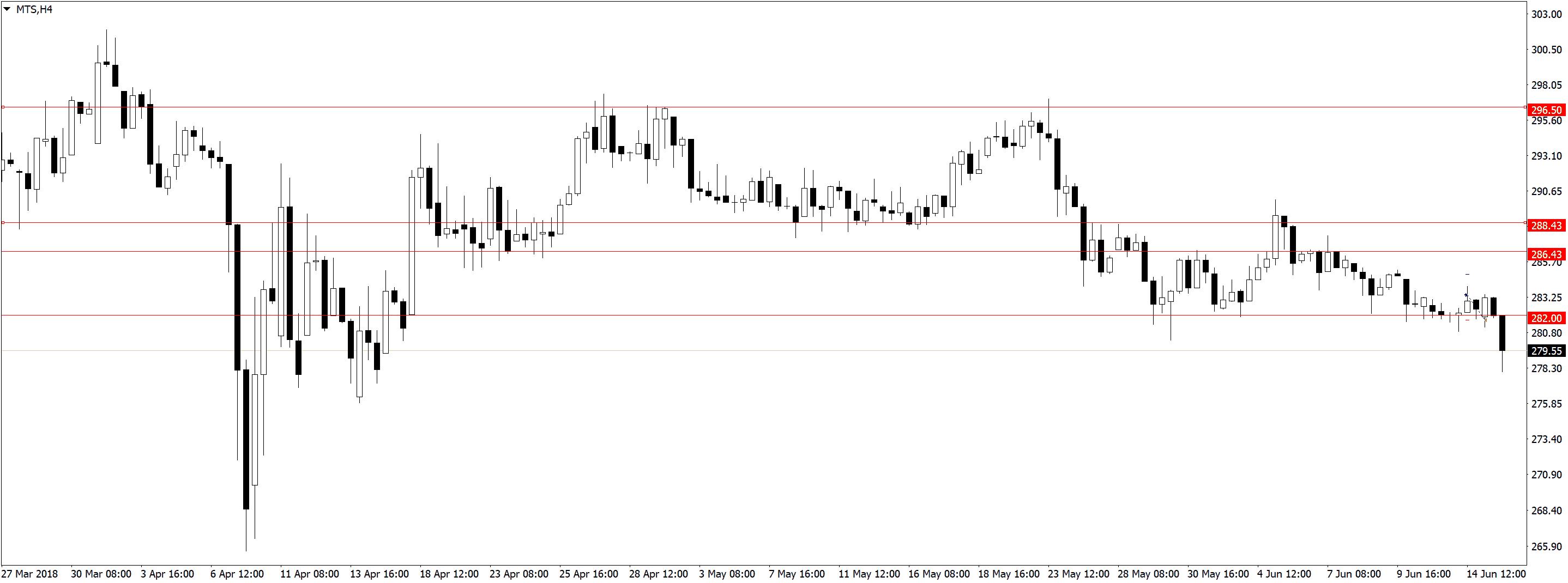 MTSH4 Усталость от трейдинга, торговля акций, переторговка