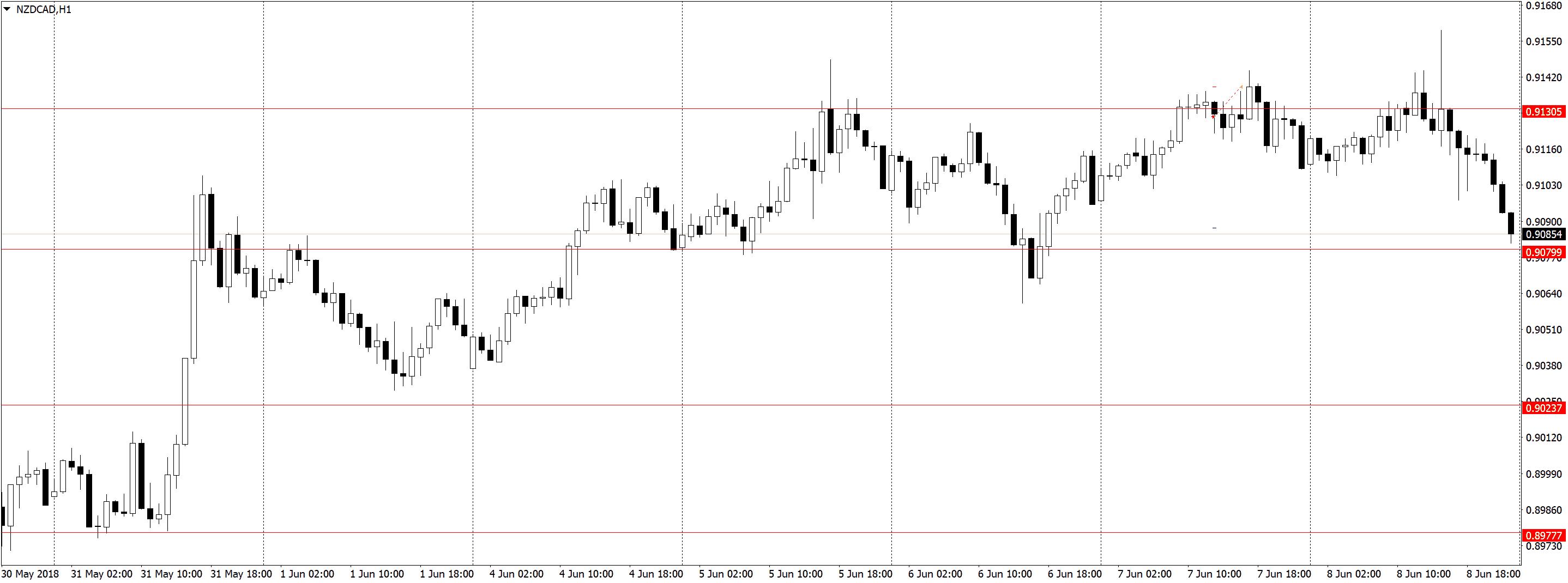 NZDCADH1 1 Торговля по H1, трейдинг в удовольствие, три состояния рынка