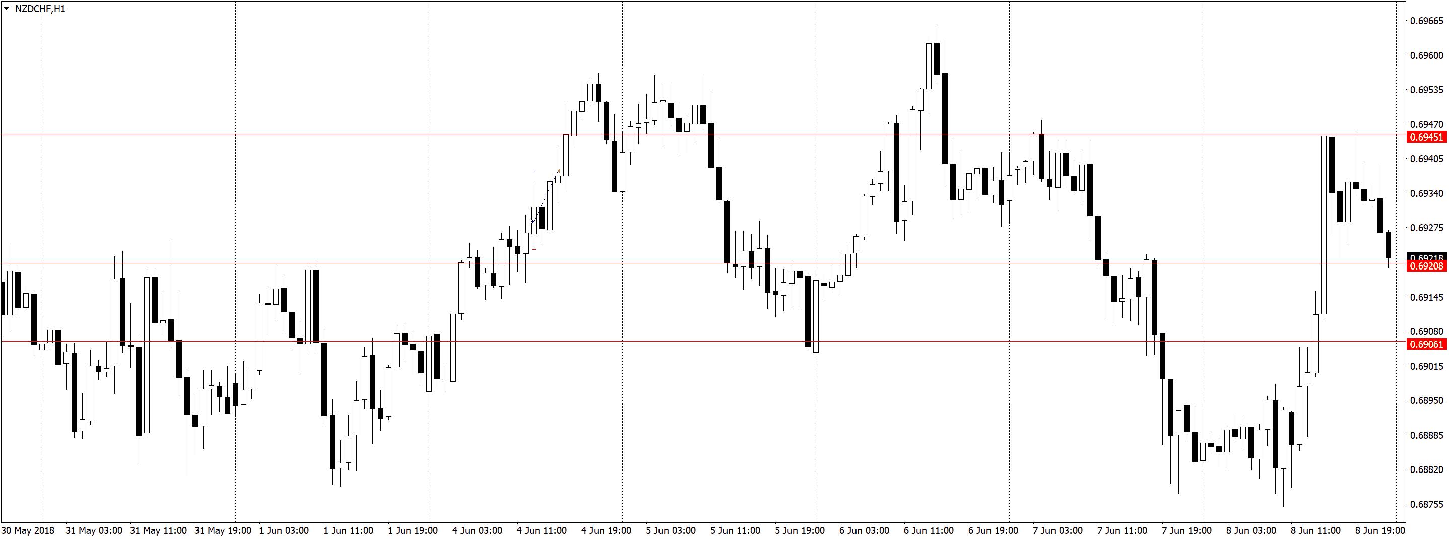 NZDCHFH1 1 Торговля по H1, трейдинг в удовольствие, три состояния рынка