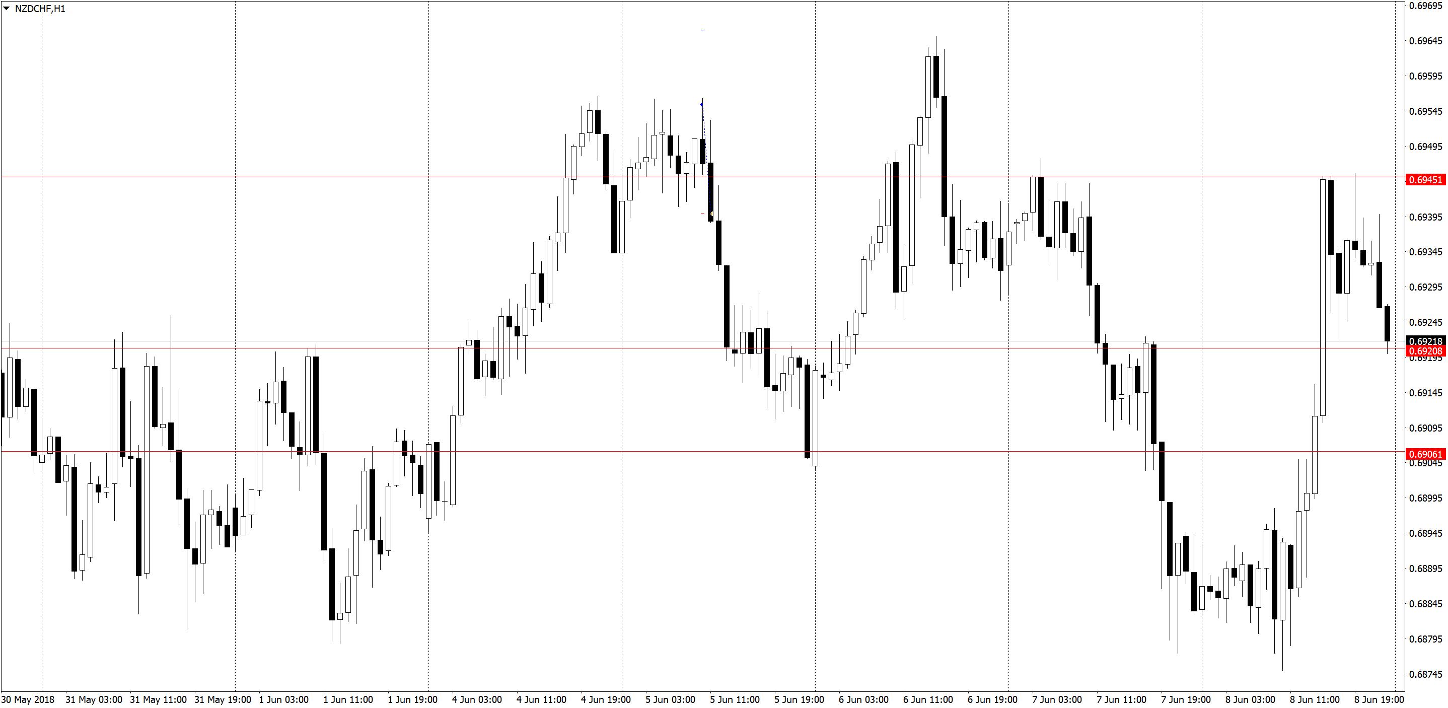 NZDCHFH1 2 Торговля по H1, трейдинг в удовольствие, три состояния рынка