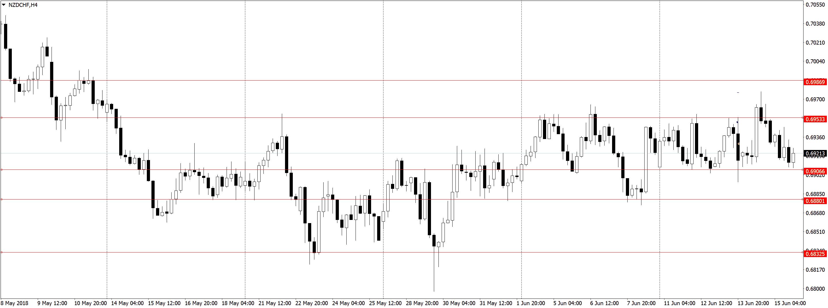 NZDCHFH4 1 Усталость от трейдинга, торговля акций, переторговка