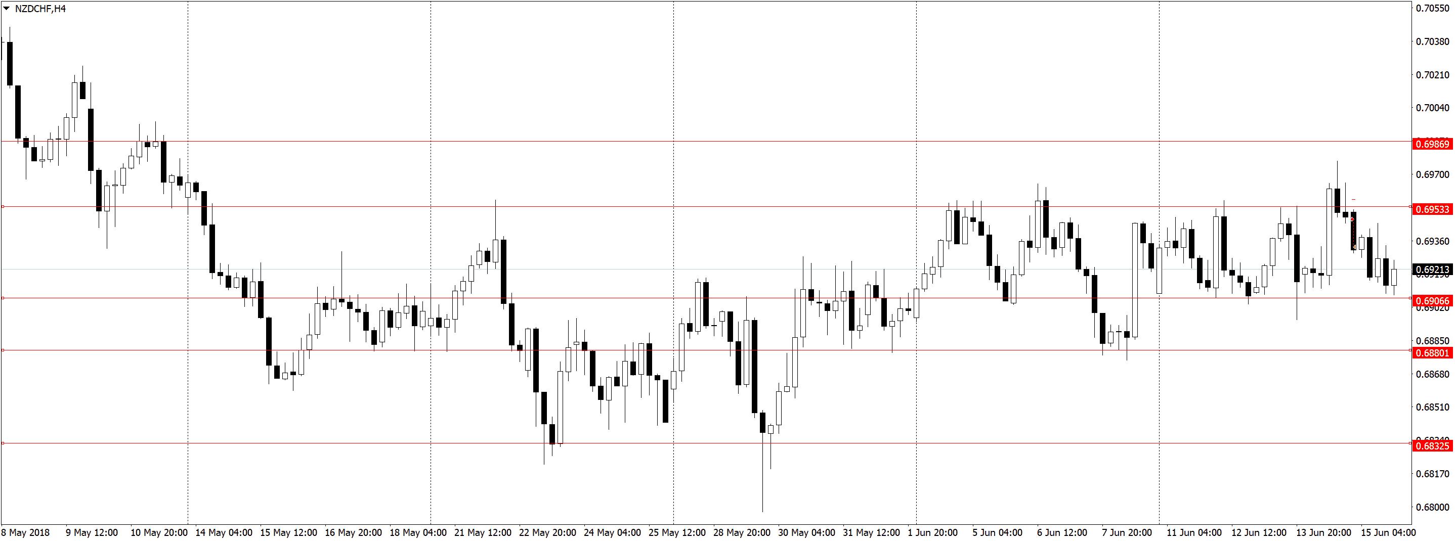 NZDCHFH4 3 Усталость от трейдинга, торговля акций, переторговка