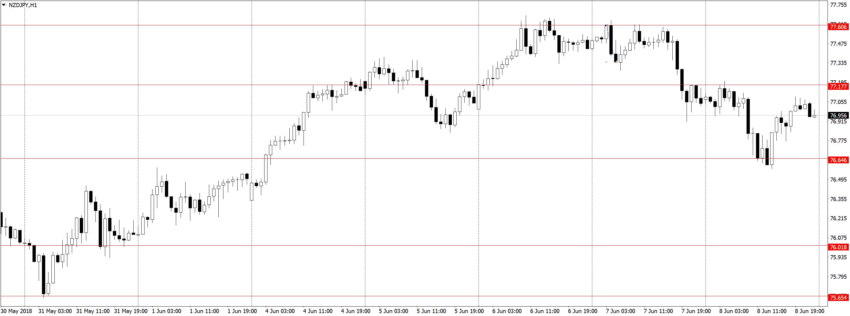 NZDJPYH1 2 Торговля по H1, трейдинг в удовольствие, три состояния рынка