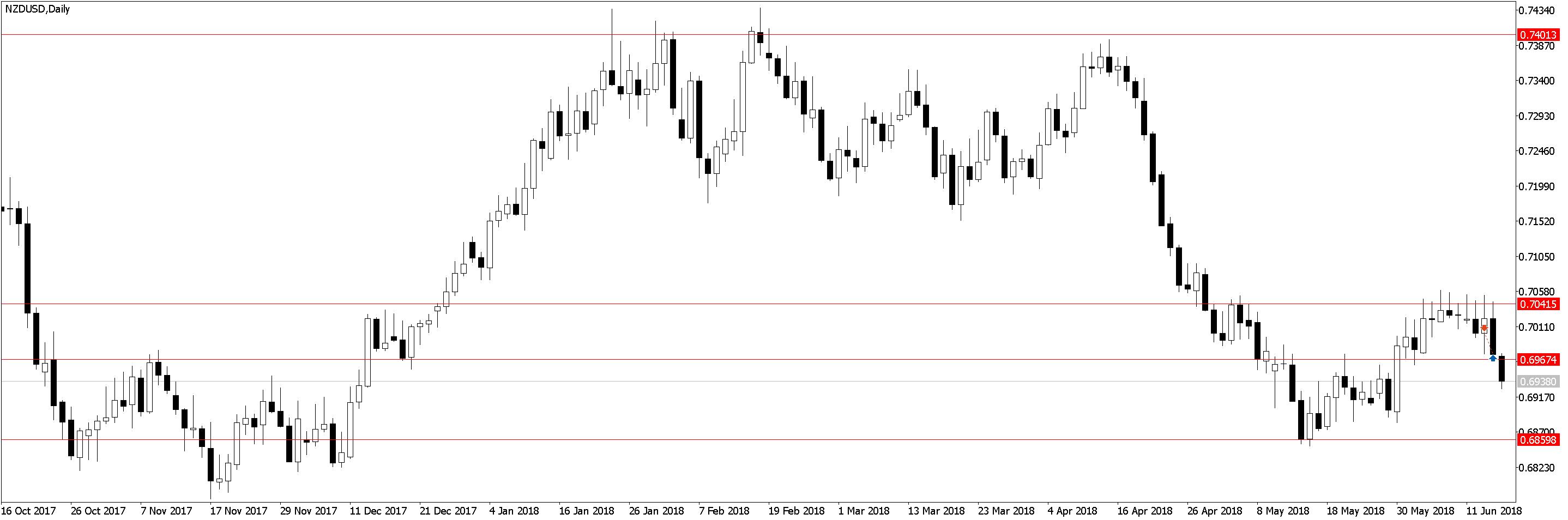 NZDUSDDaily Усталость от трейдинга, торговля акций, переторговка