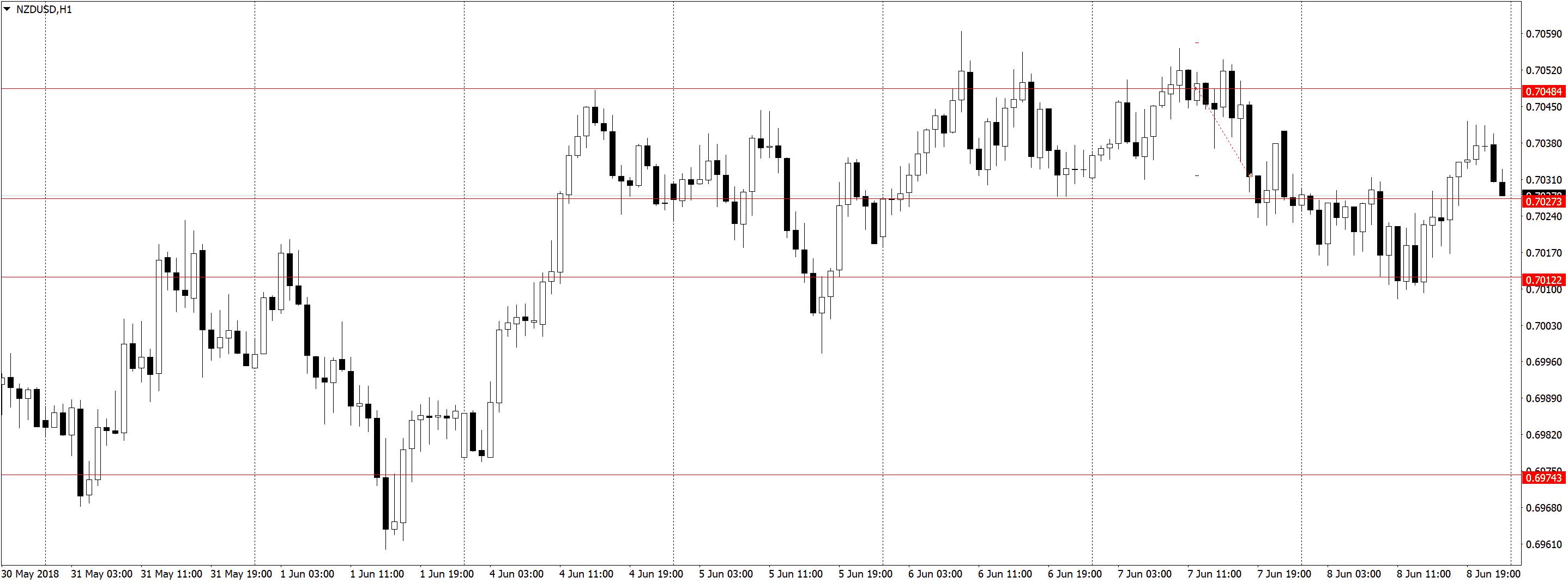 NZDUSDH1 2 Торговля по H1, трейдинг в удовольствие, три состояния рынка