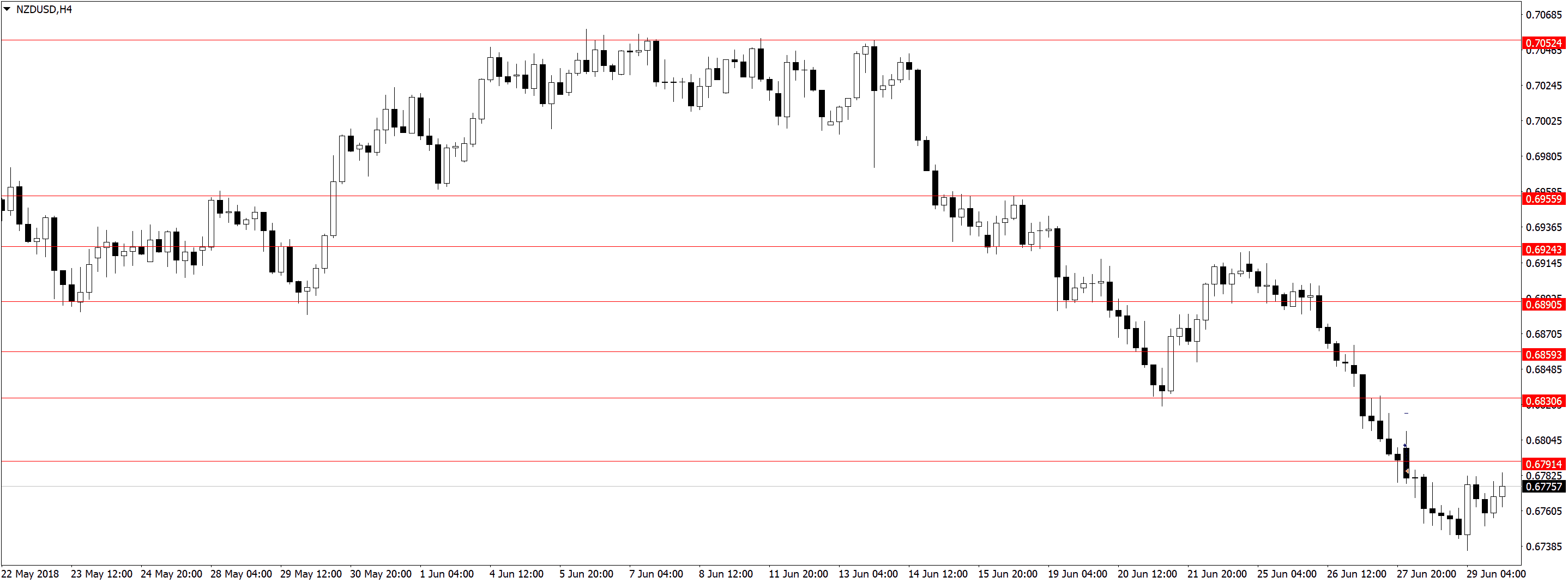 NZDUSDH4 1 Торговля по дневным графикам, ложные пробои и прайс экшен