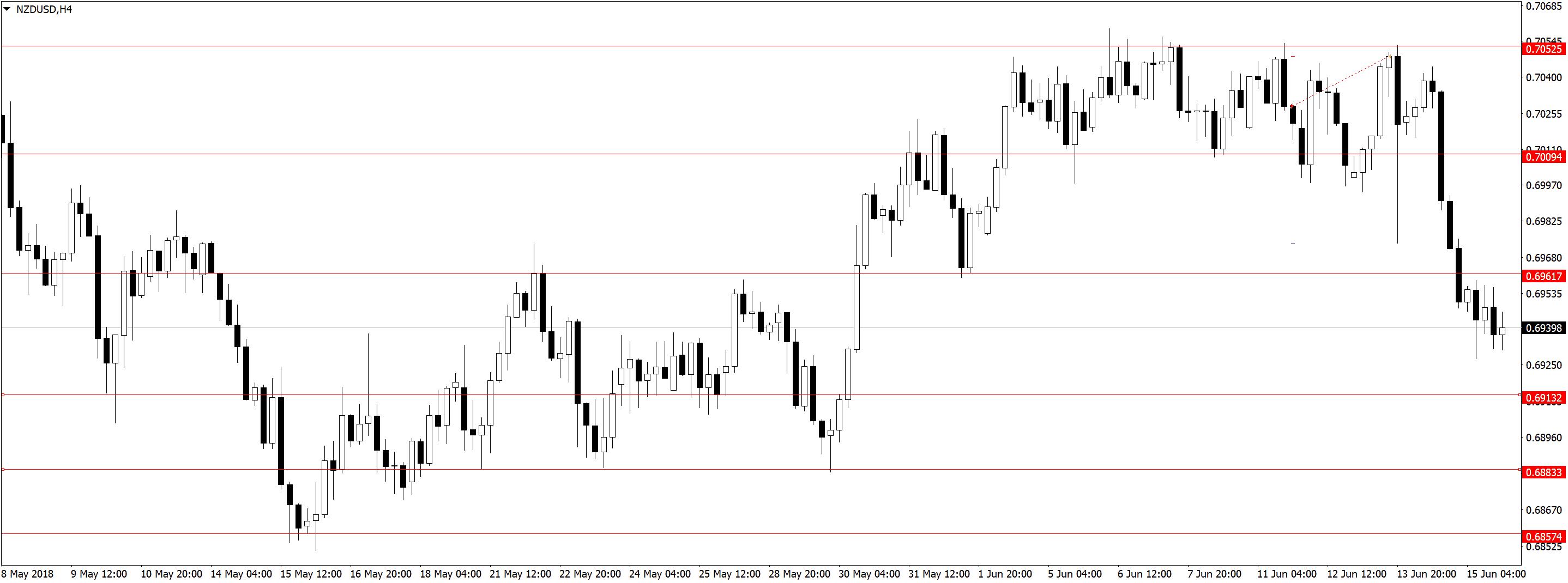 NZDUSDH4 Усталость от трейдинга, торговля акций, переторговка