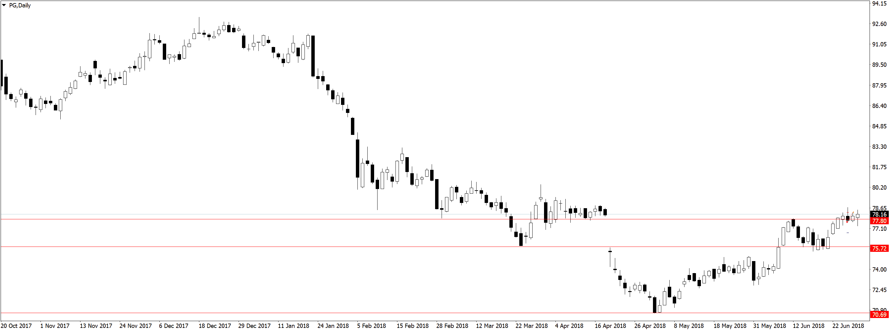 PGDaily Торговля по дневным графикам, ложные пробои и прайс экшен