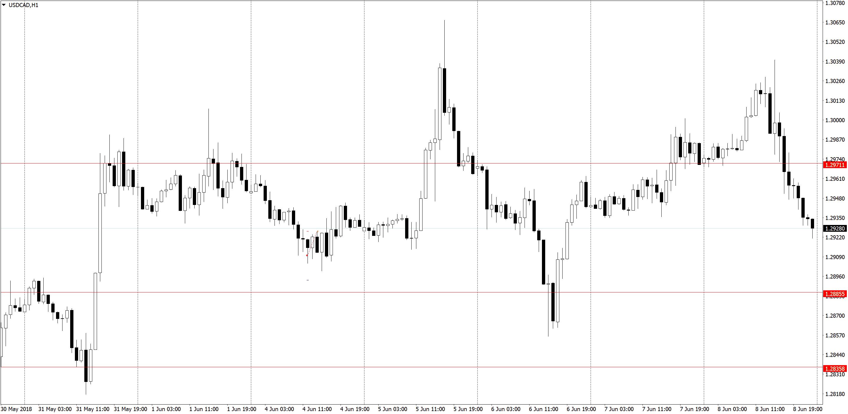 USDCADH1 1 Торговля по H1, трейдинг в удовольствие, три состояния рынка