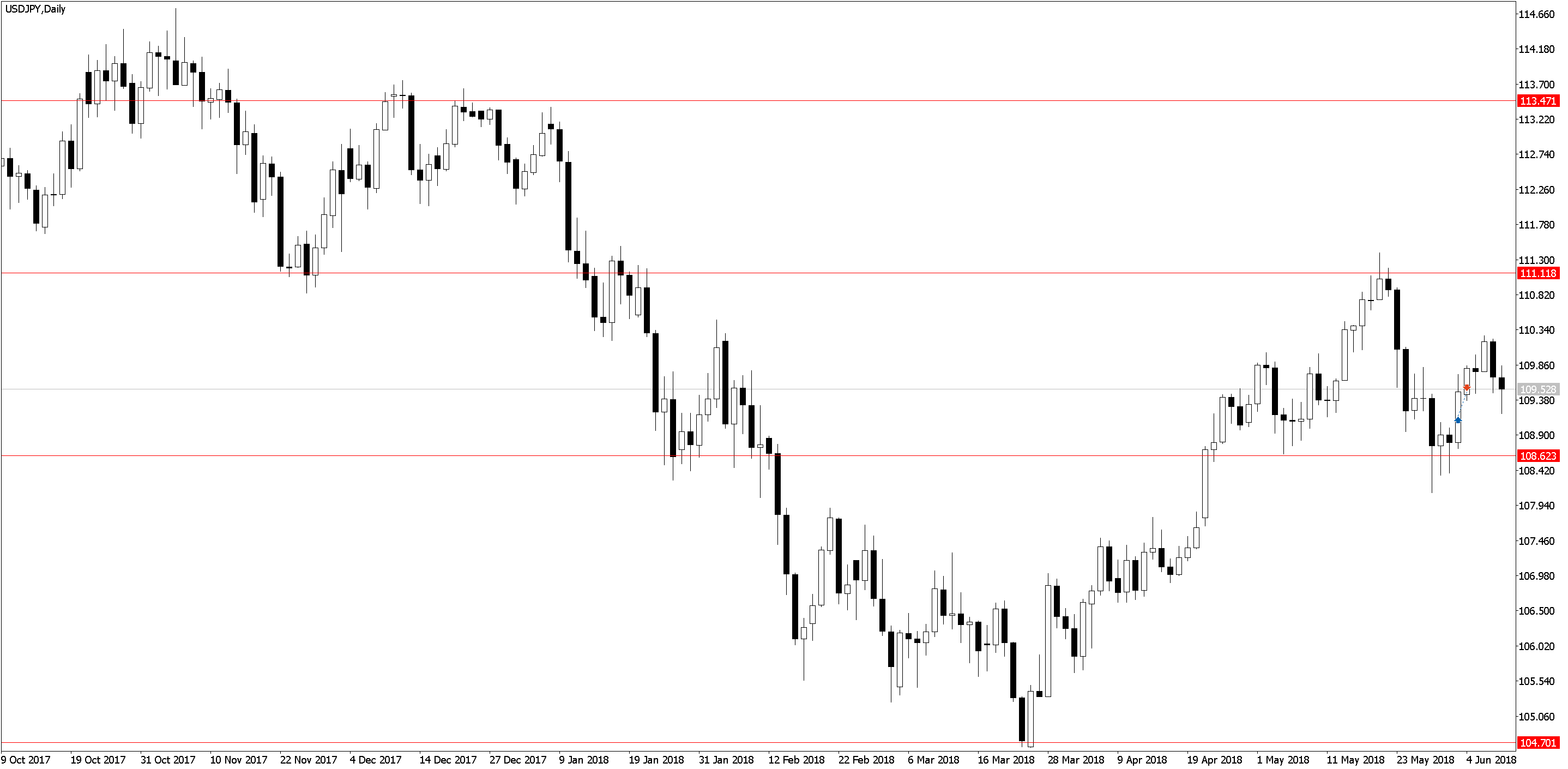 USDJPYDaily Торговля по H1, трейдинг в удовольствие, три состояния рынка