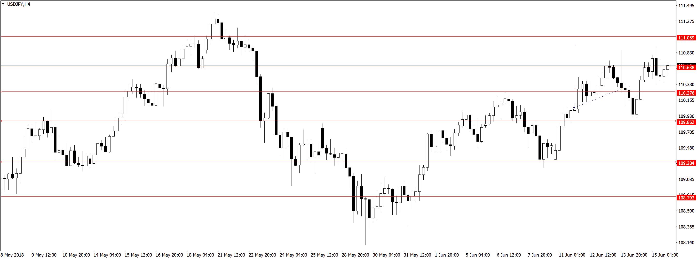 USDJPYH4 Усталость от трейдинга, торговля акций, переторговка