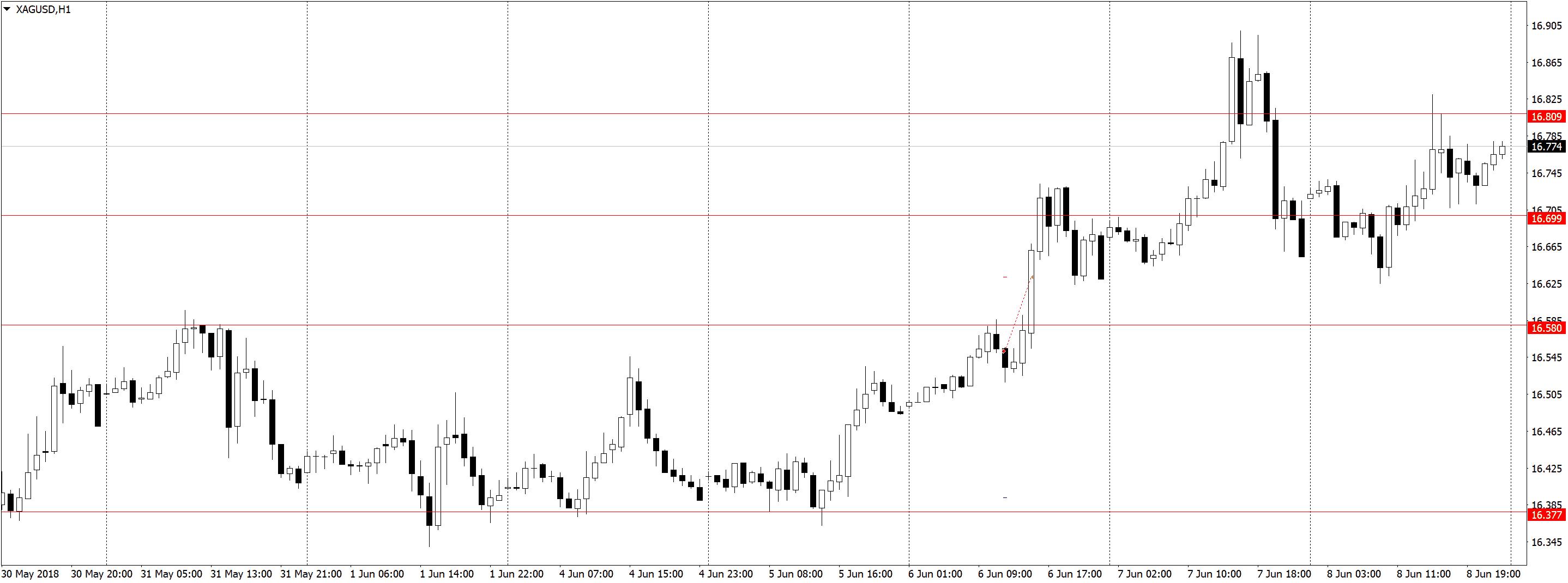 XAGUSDH1 Торговля по H1, трейдинг в удовольствие, три состояния рынка