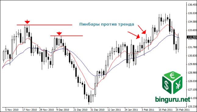 counter trend pinbars 1 Структурный трейдинг